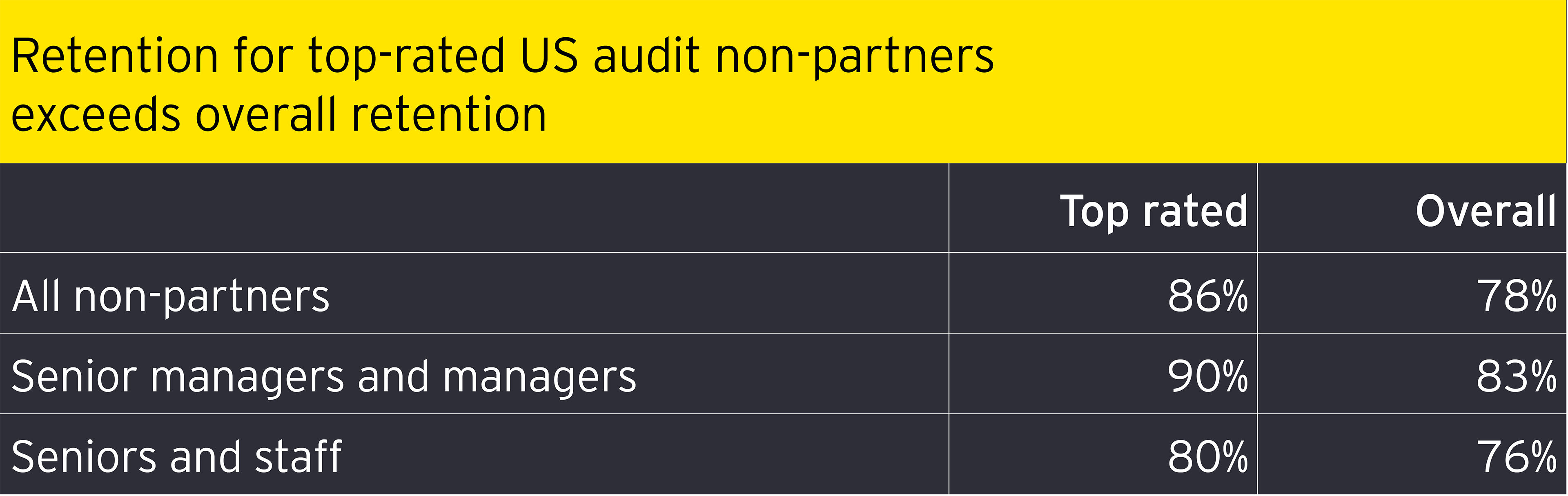 Retention for top rated us audit non partners