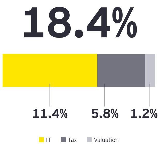 EY - Audit Quality report