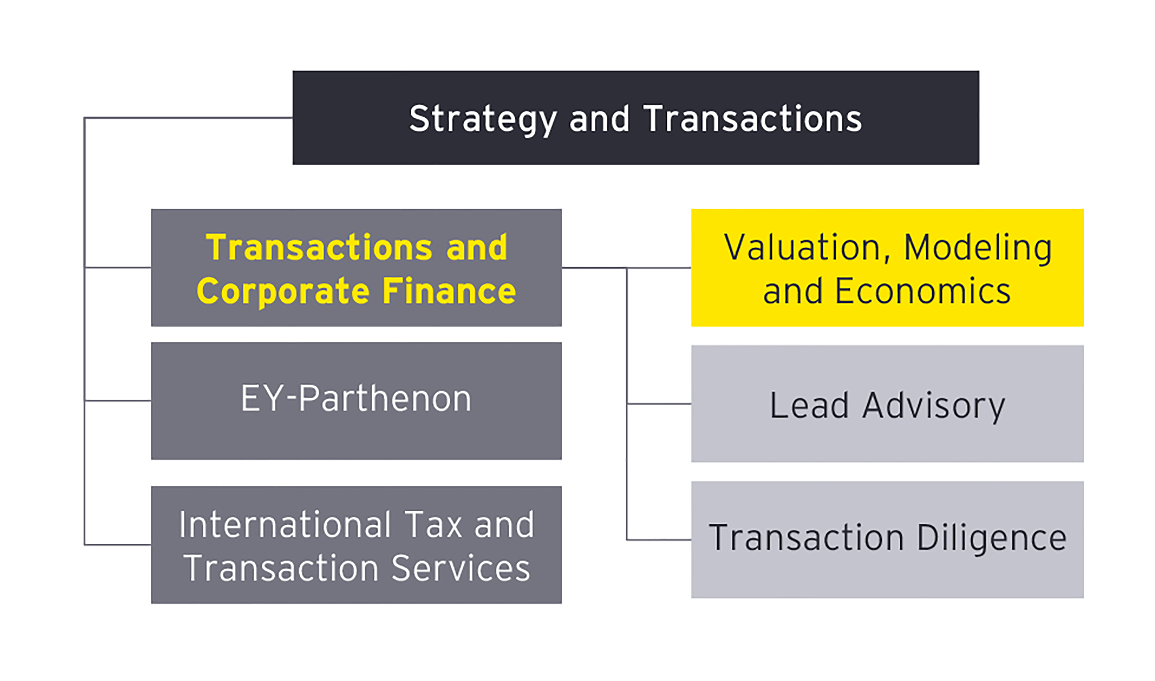 EY - Strategy and transactions
