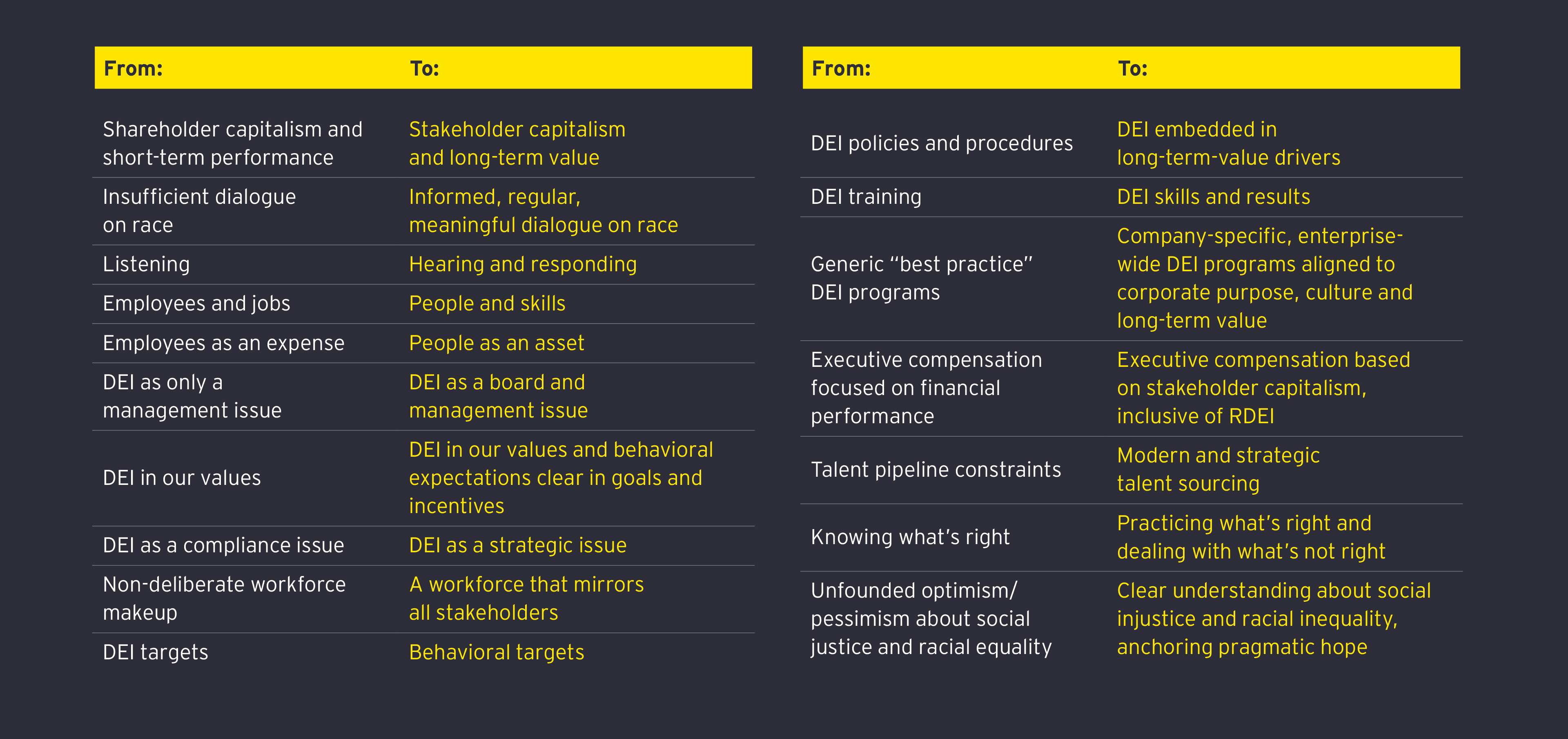 EY - Align strategy and culture to activate REDI