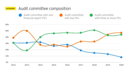 EY - Audit committee composition