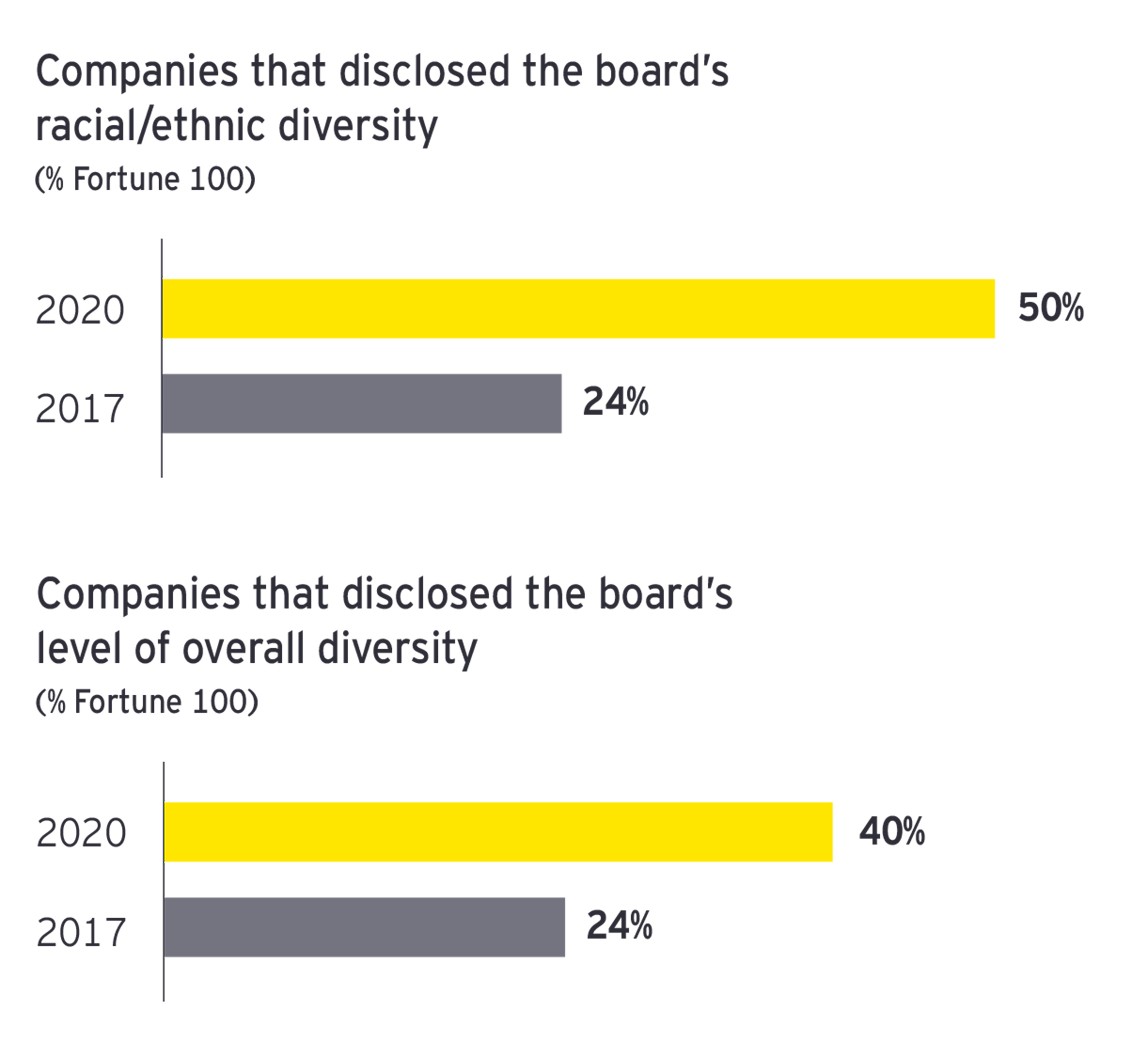 EY - Companies that disclosed diversity