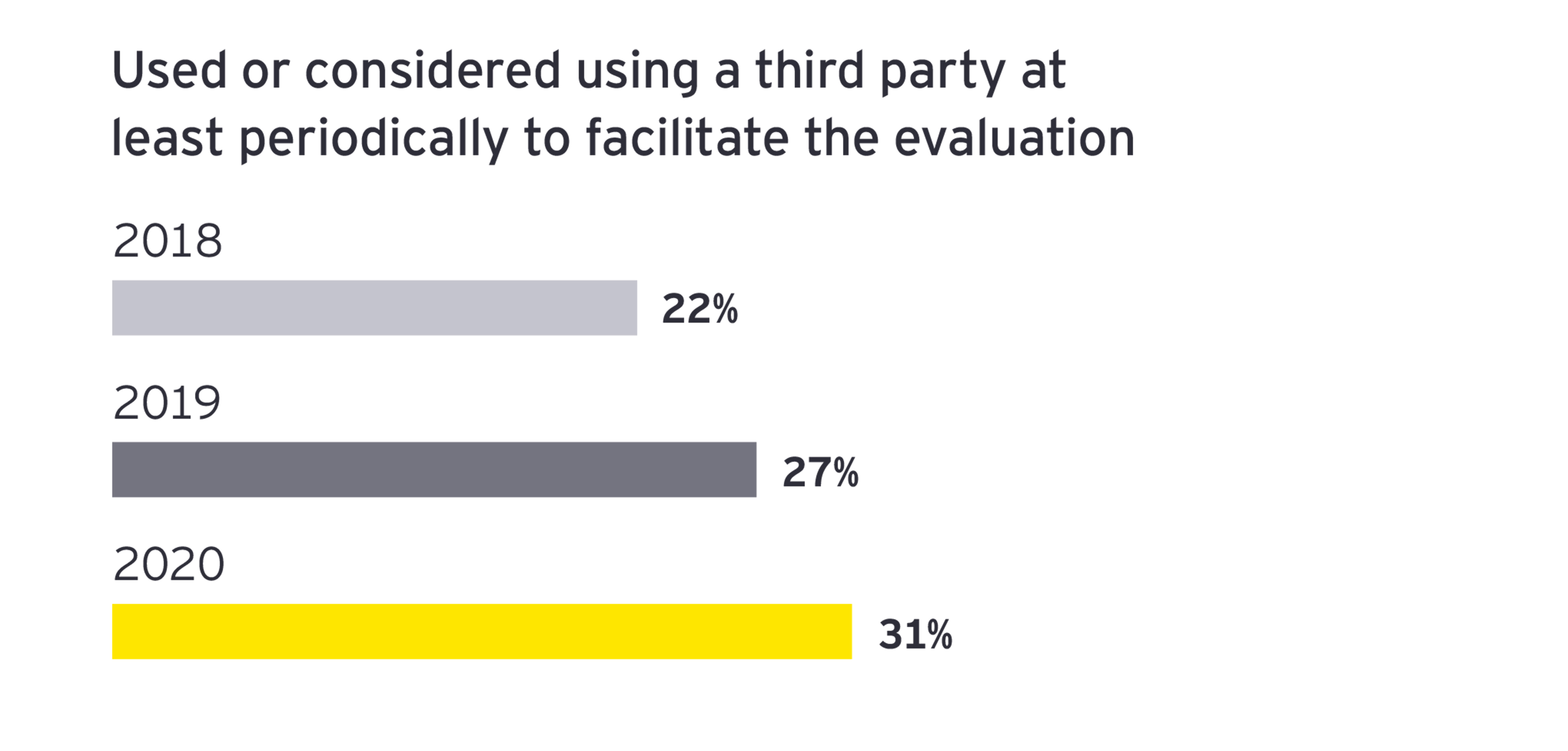 EY - Considered using a third party