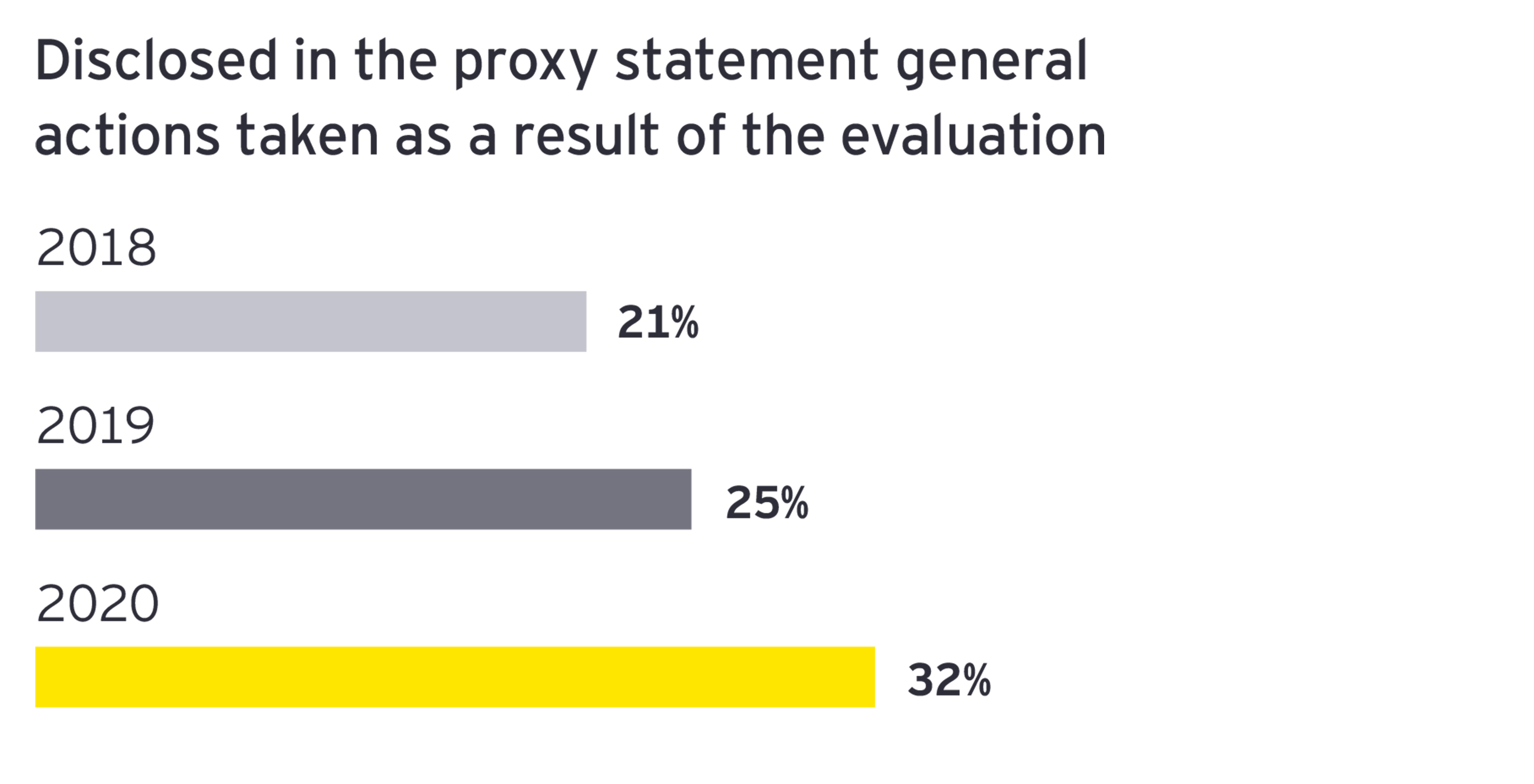 EY - Disclosed in the proxy statement general