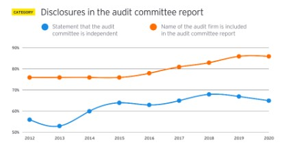 EY - Disclosures in the audit committee report