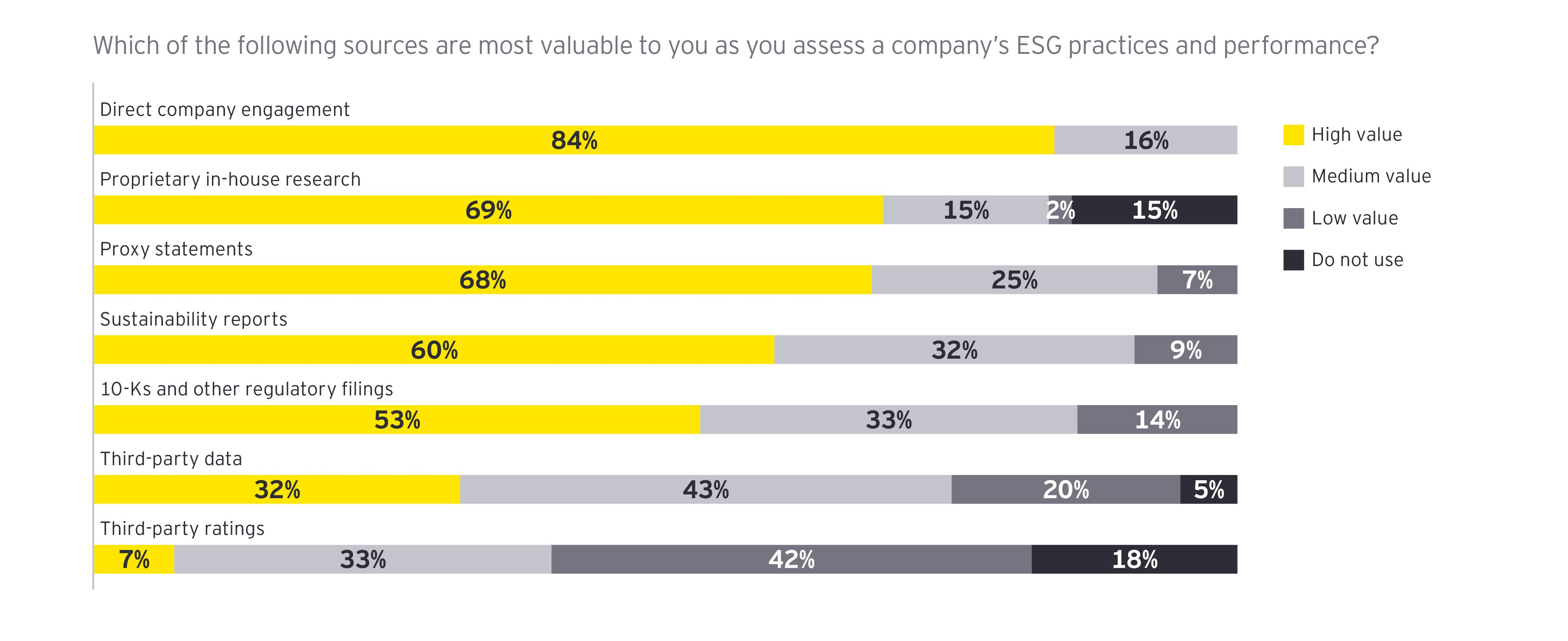 ESG practice and performance