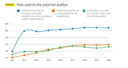 EY - Fees paid to the external auditor