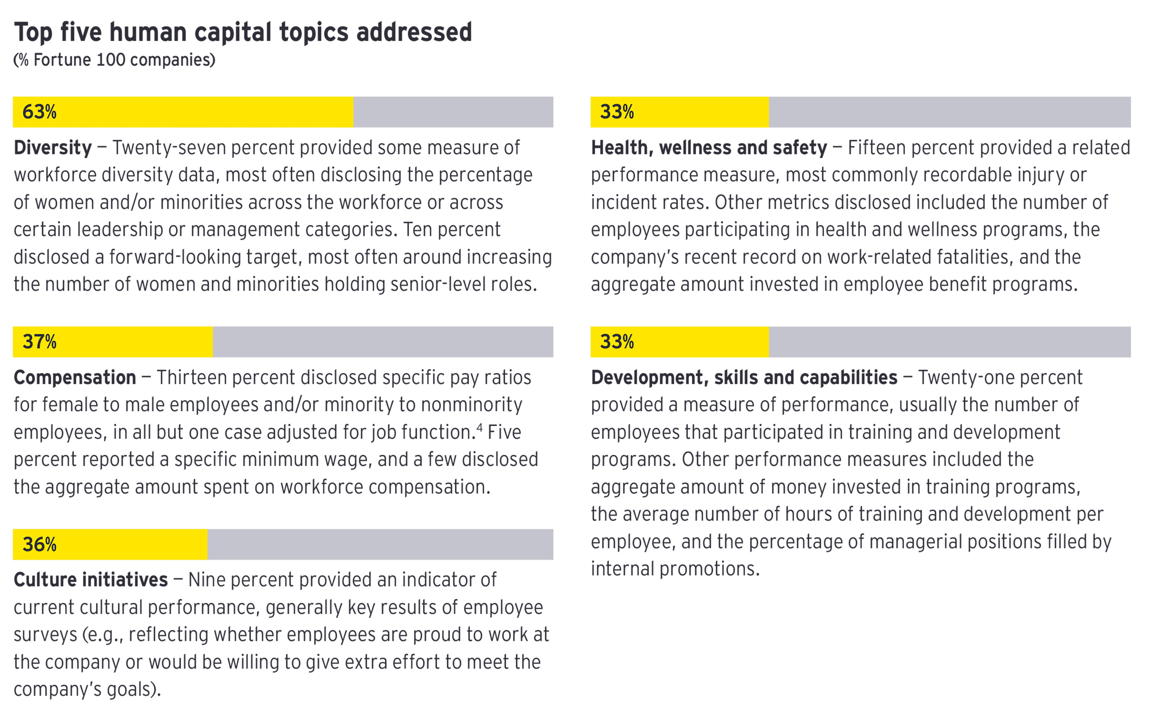 EY - Human capital topics addressed v2