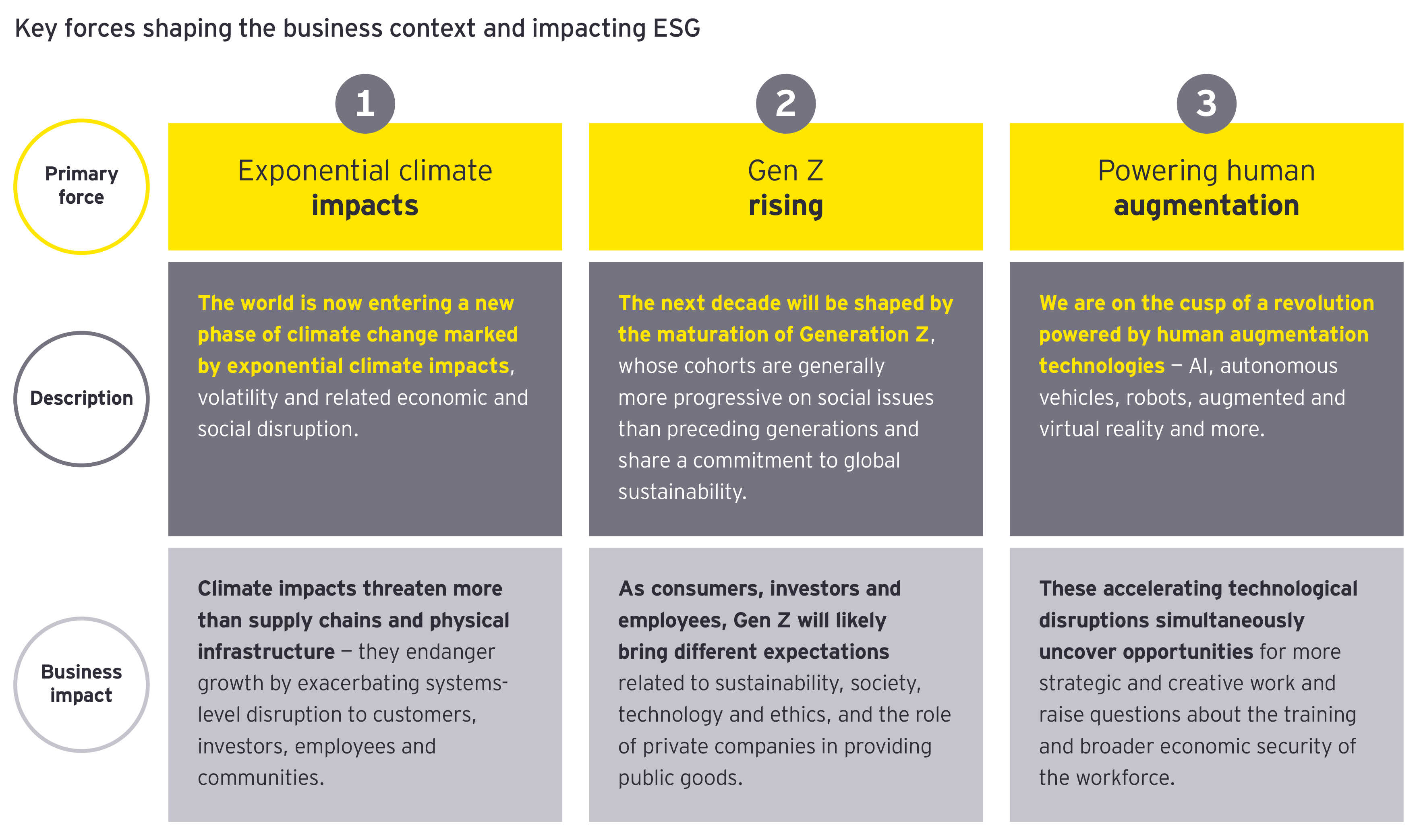 EY - Key forces shaping the business context
