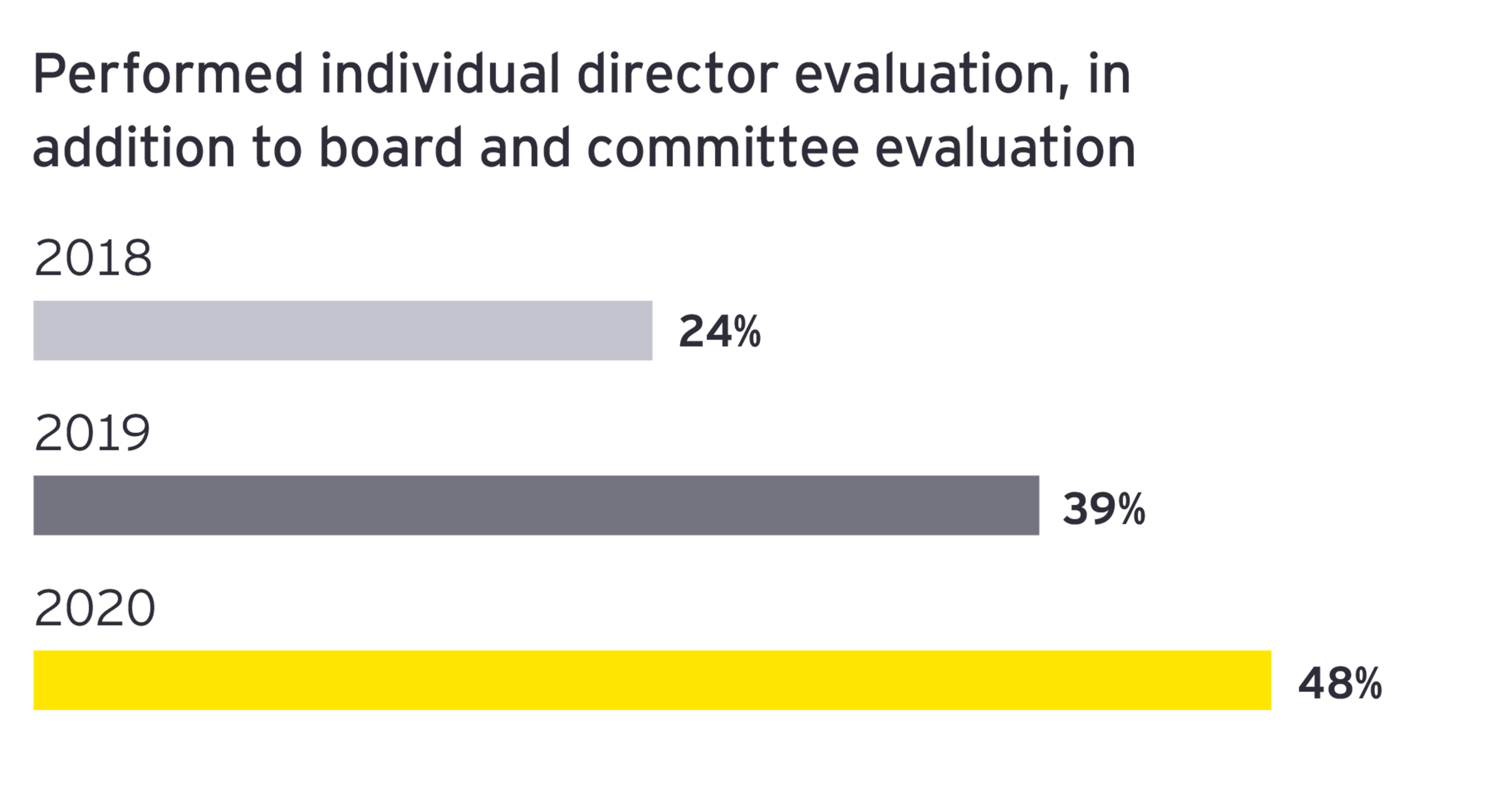 EY - Performed individual director evaluation