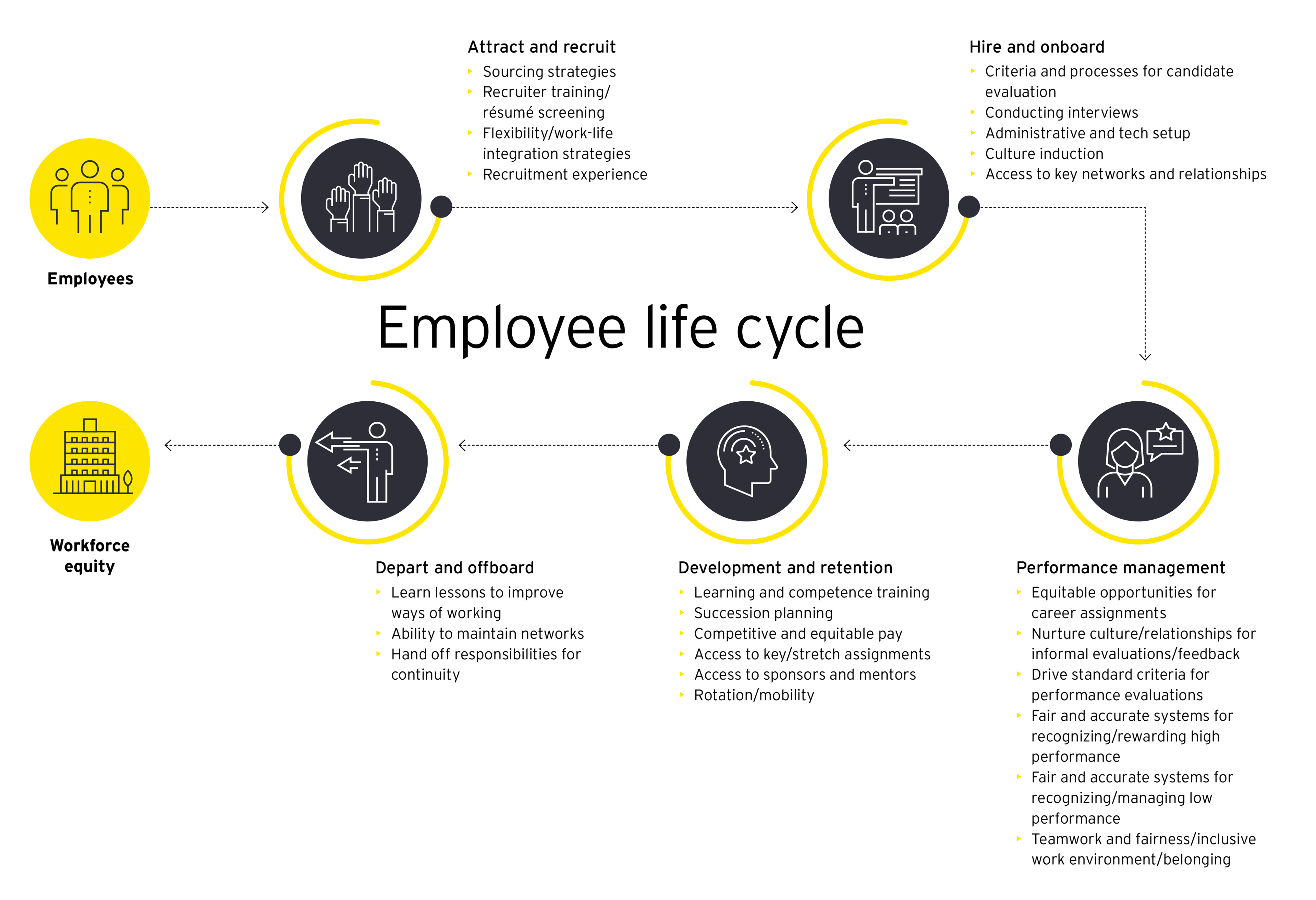 EY - Strategies to enable RDEI