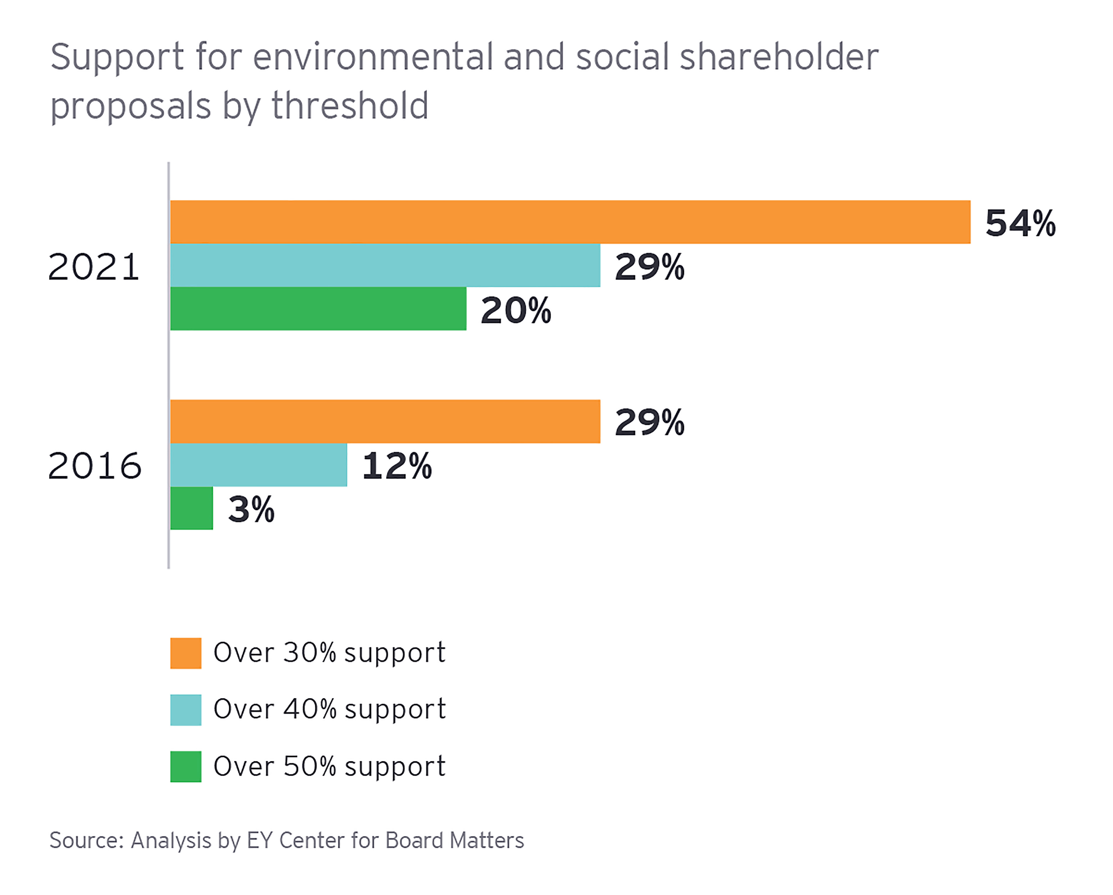 Support for environmental proposals by threshold bar chart
