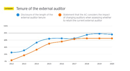EY - Tenure of the external auditor