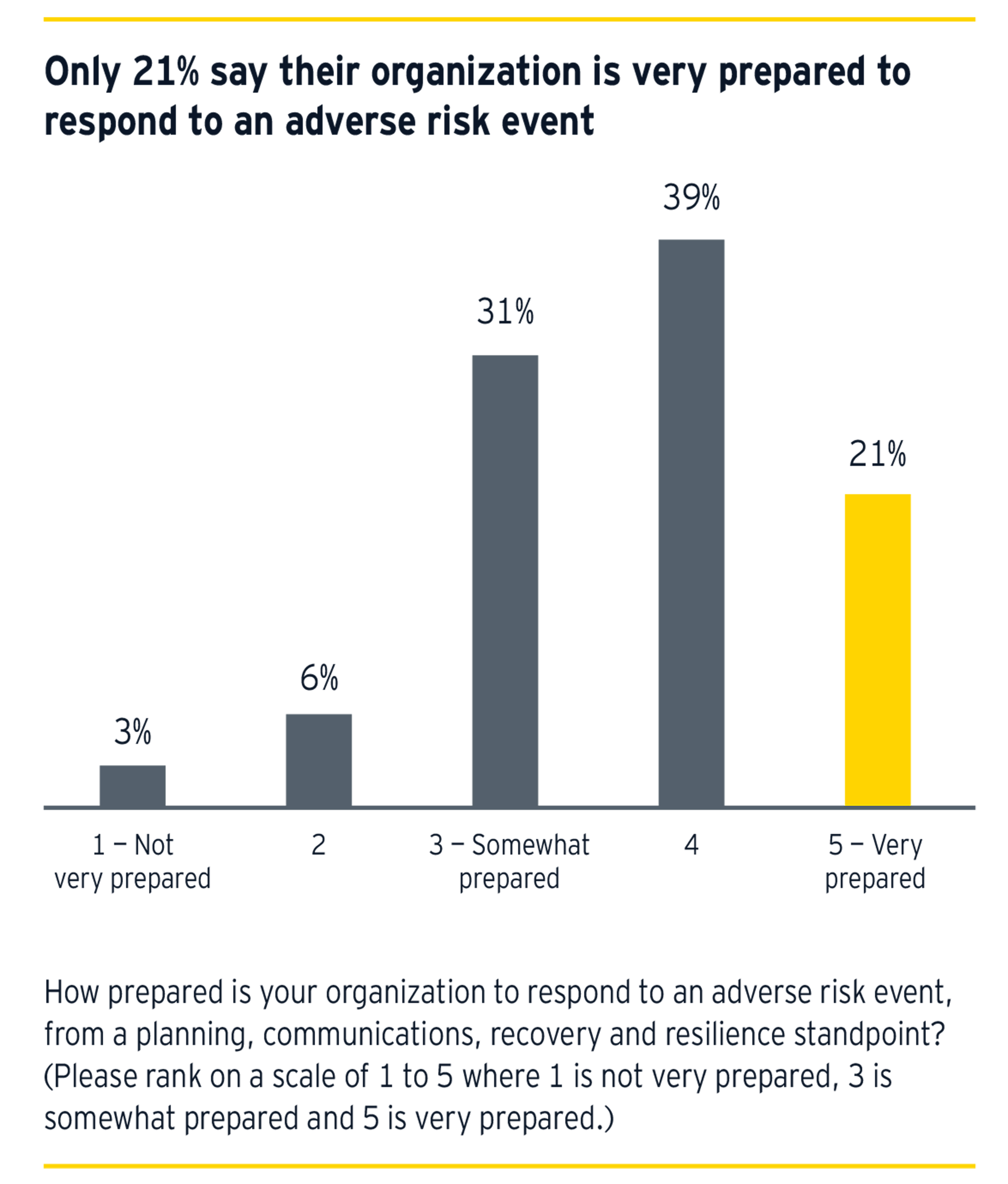Only 21% say their organization is very prepared to respond to an adverse risk event