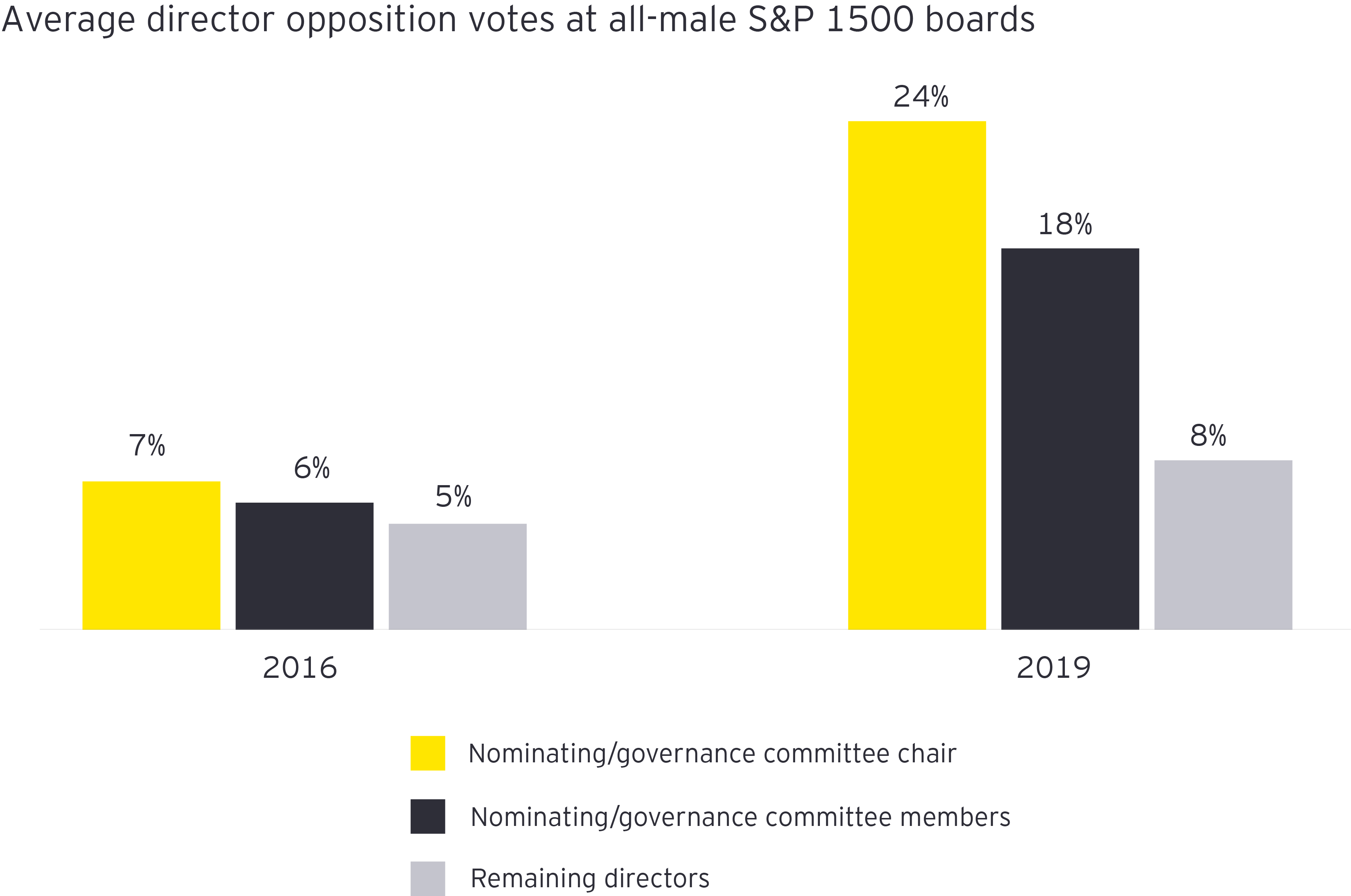 Average director opposition votes at all-male
