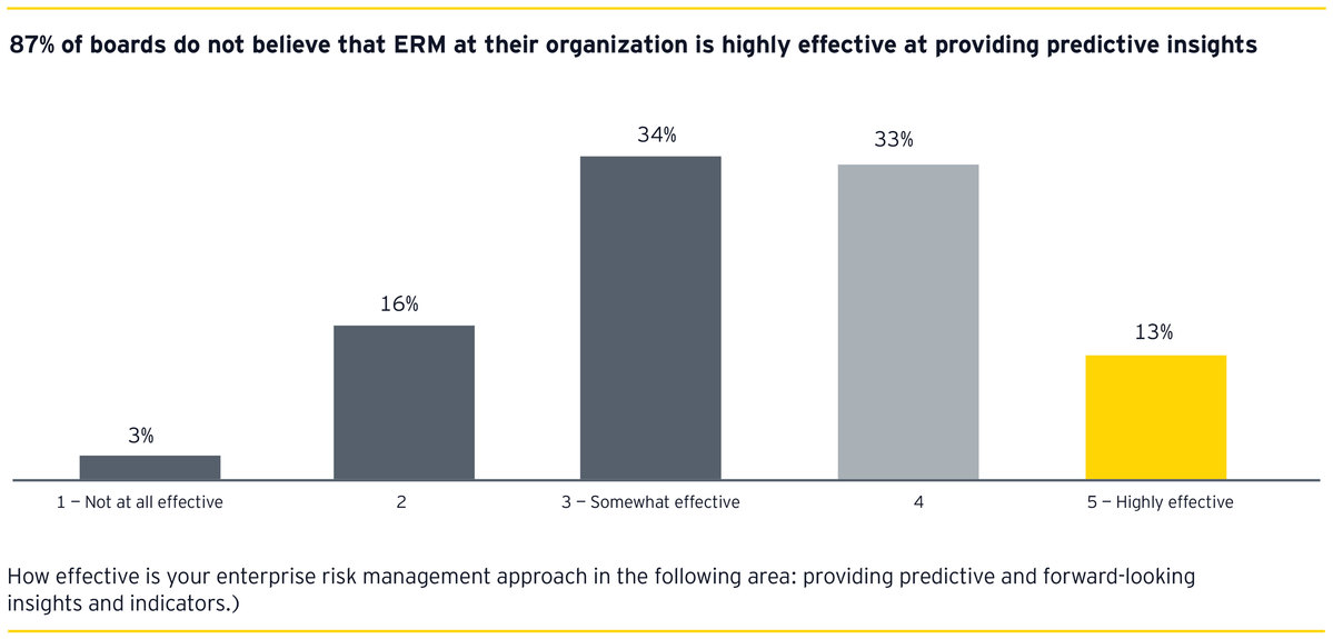 87% of boards do not believe that ERM at their organization is highly effective at providing predictive insights
