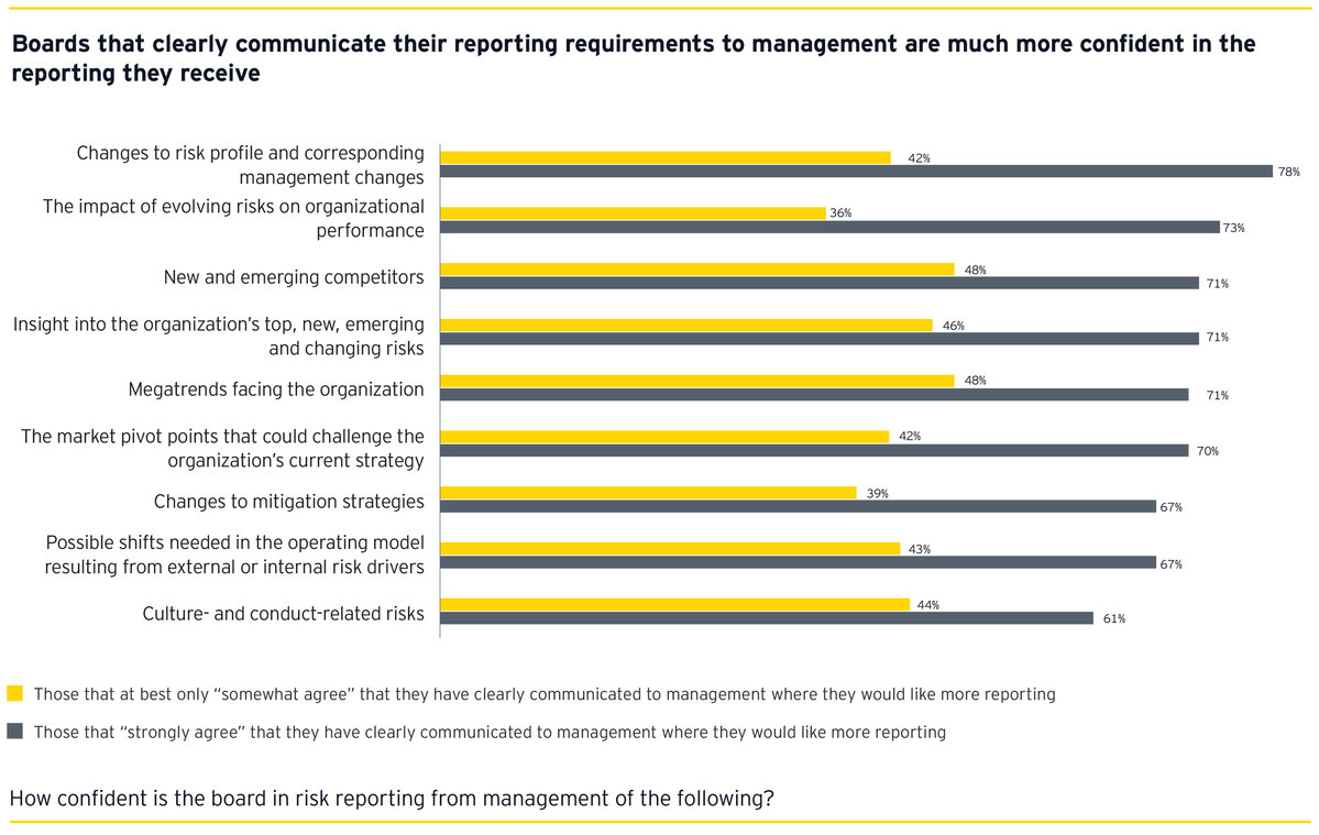 Boards that clearly communicate their reporting requirements to management are much more confident in the reporting they receive