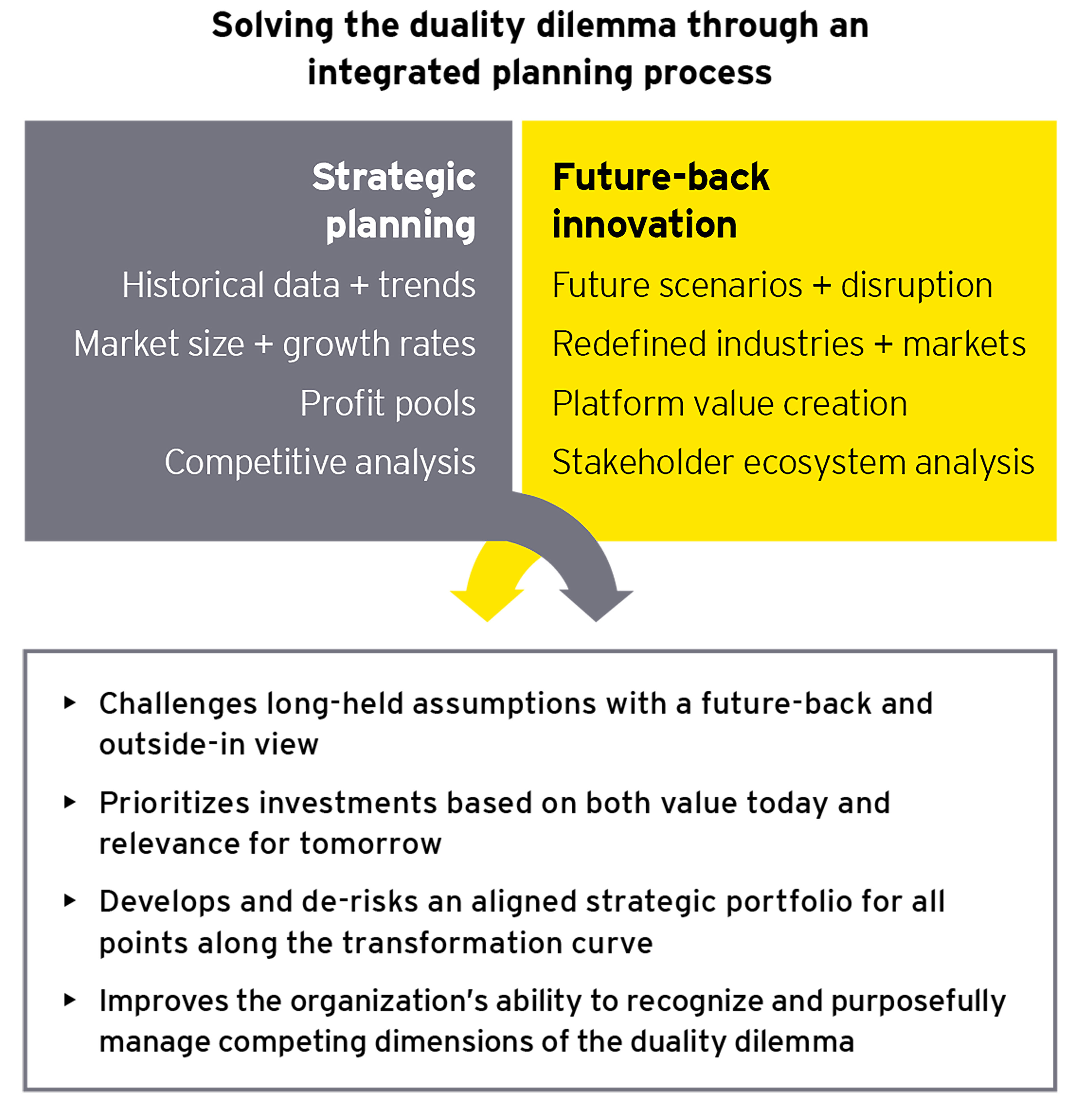 Solving the dualty dilemma through an integrated planning process