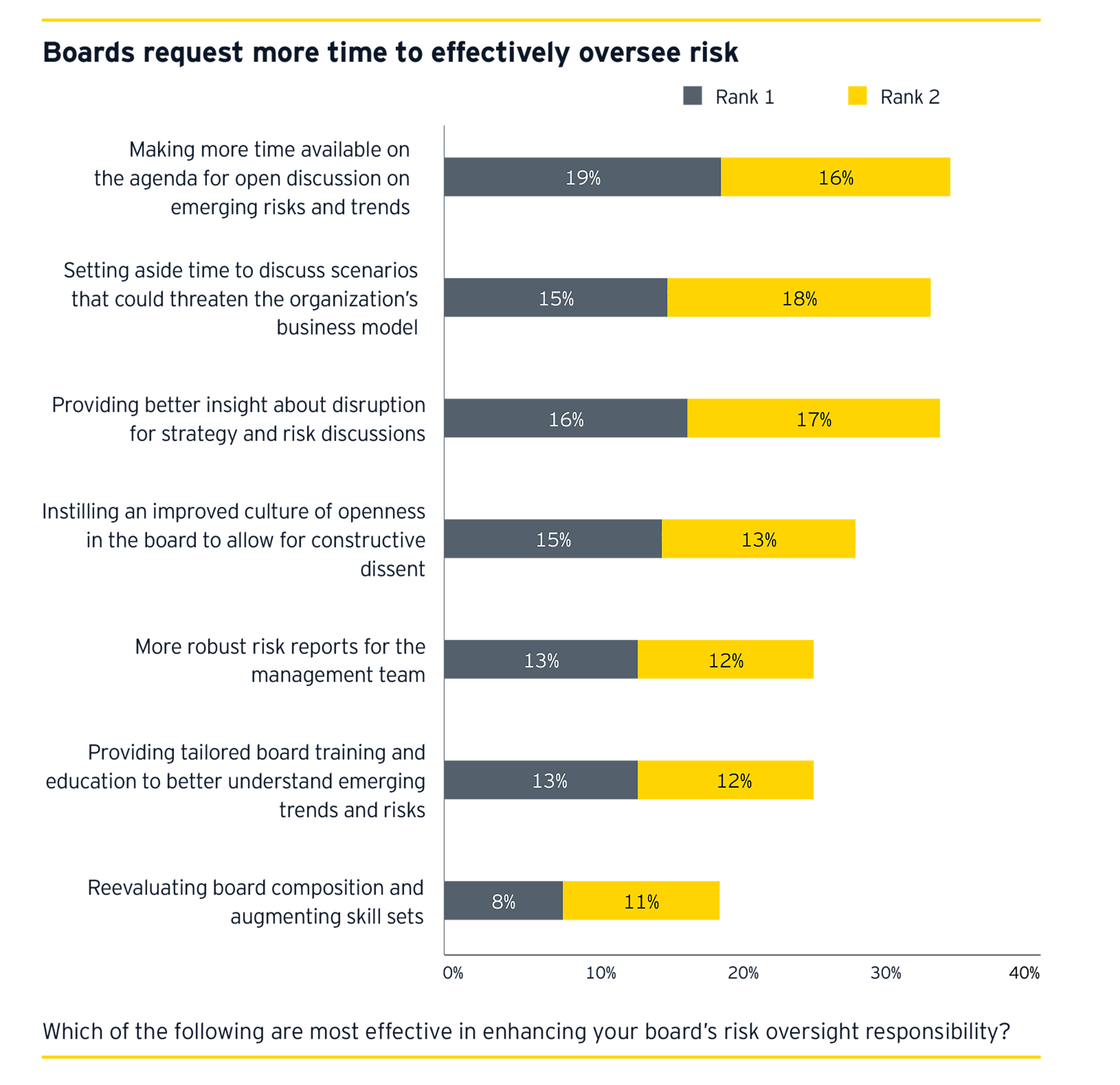 Boards request more time to effectively oversee risk