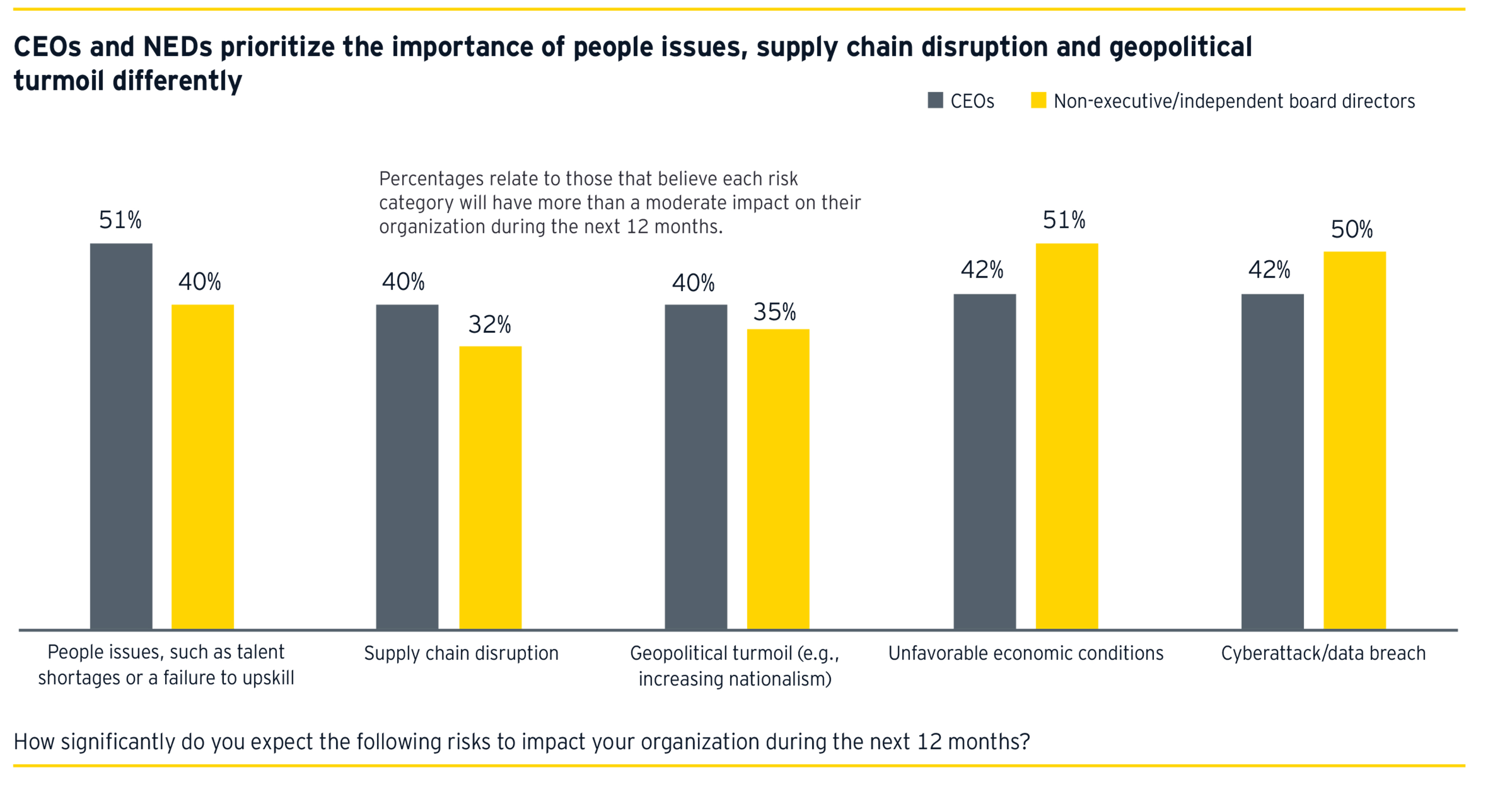 CEOs and NEDs prioritize the importance of people issues, supply chain disruption and geopolitical turmoil differently