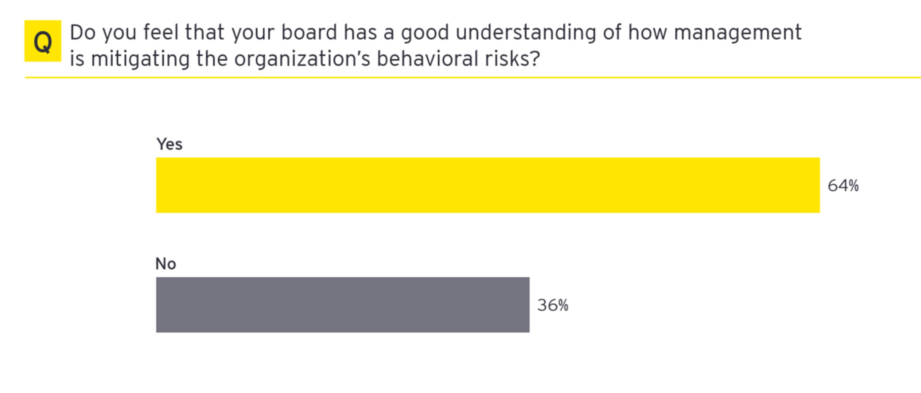 Mitigating the orgainizations behavioral risks