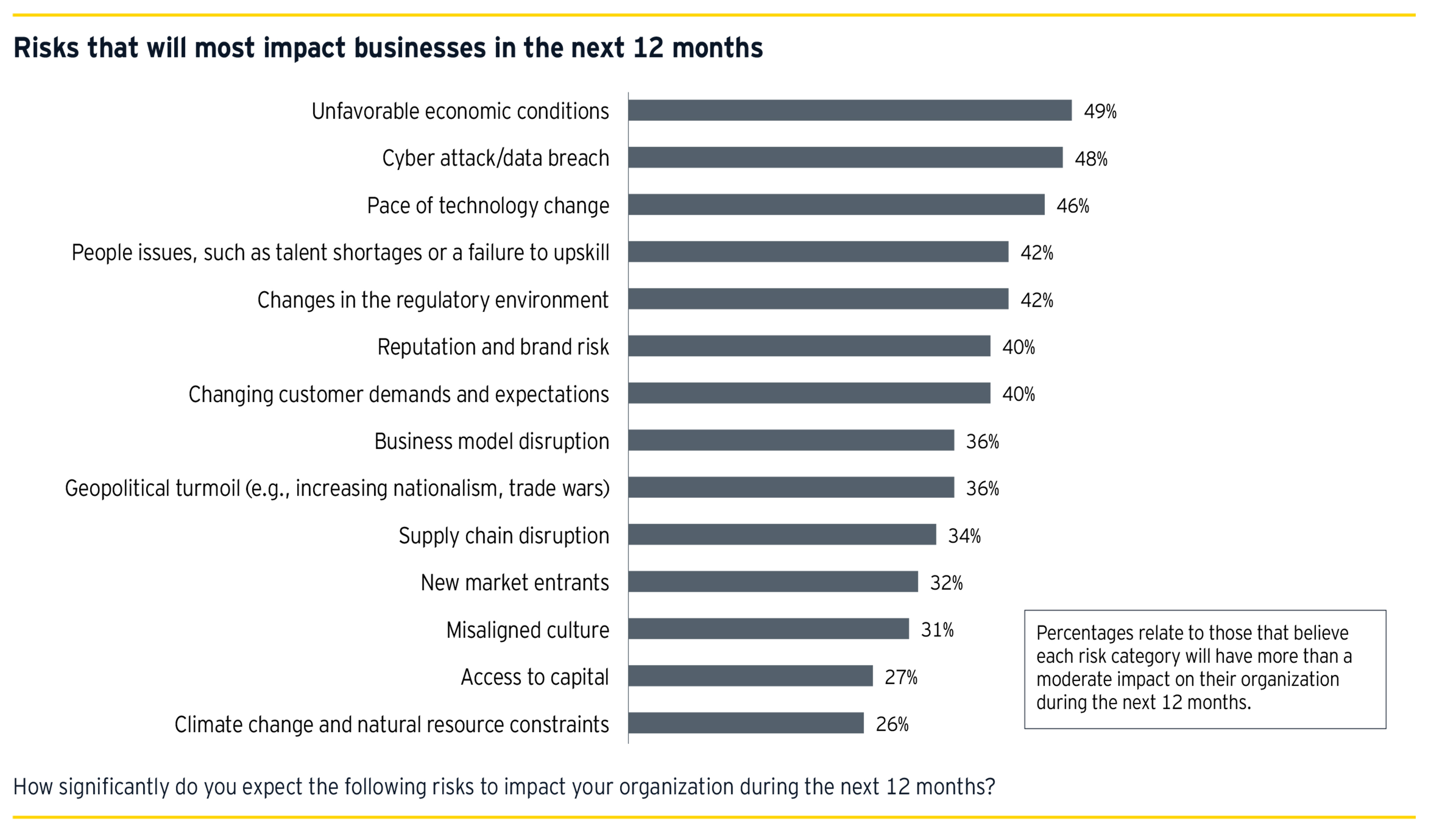 Risks that will most impact businesses in the next 12 months