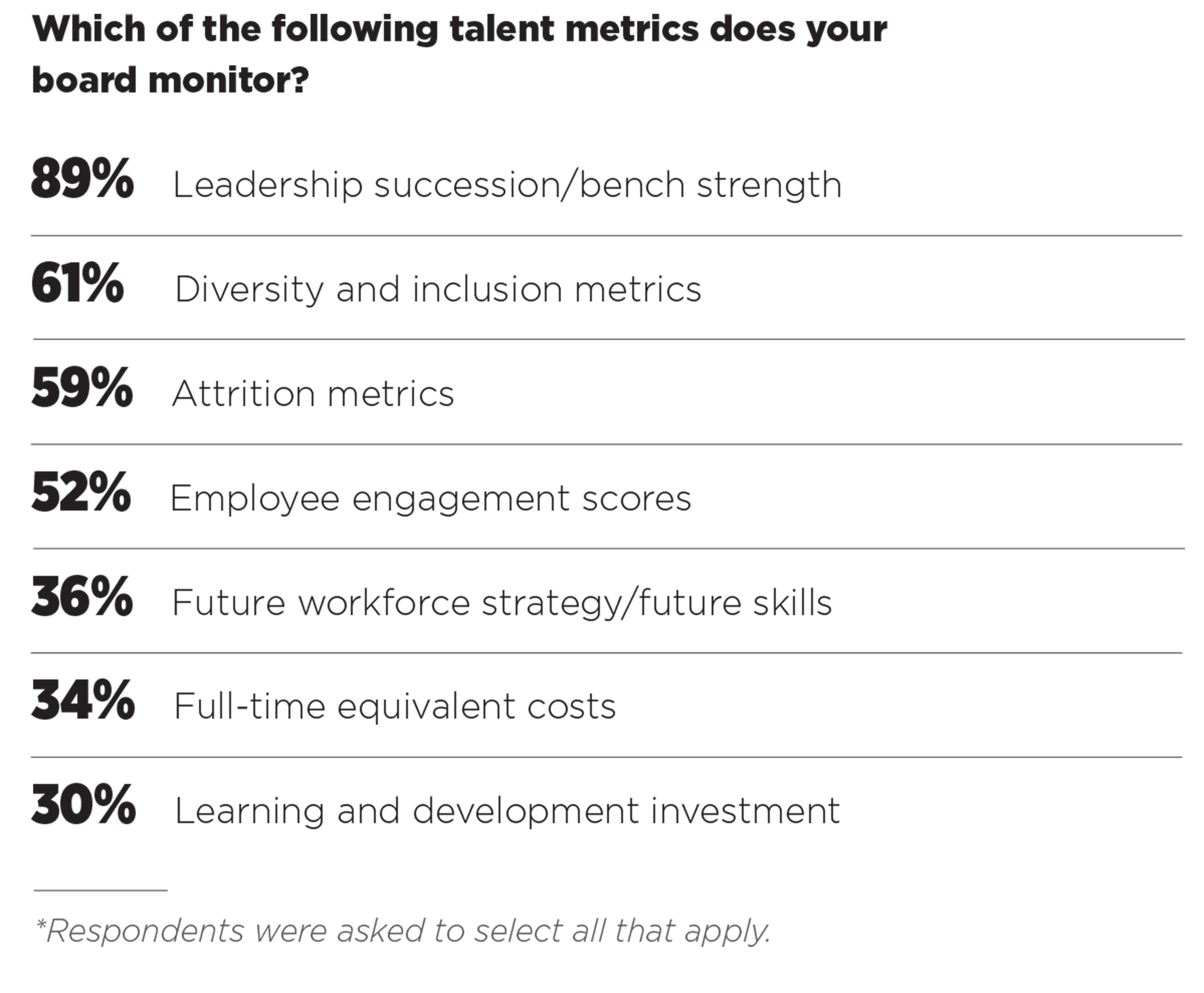 talent metrics