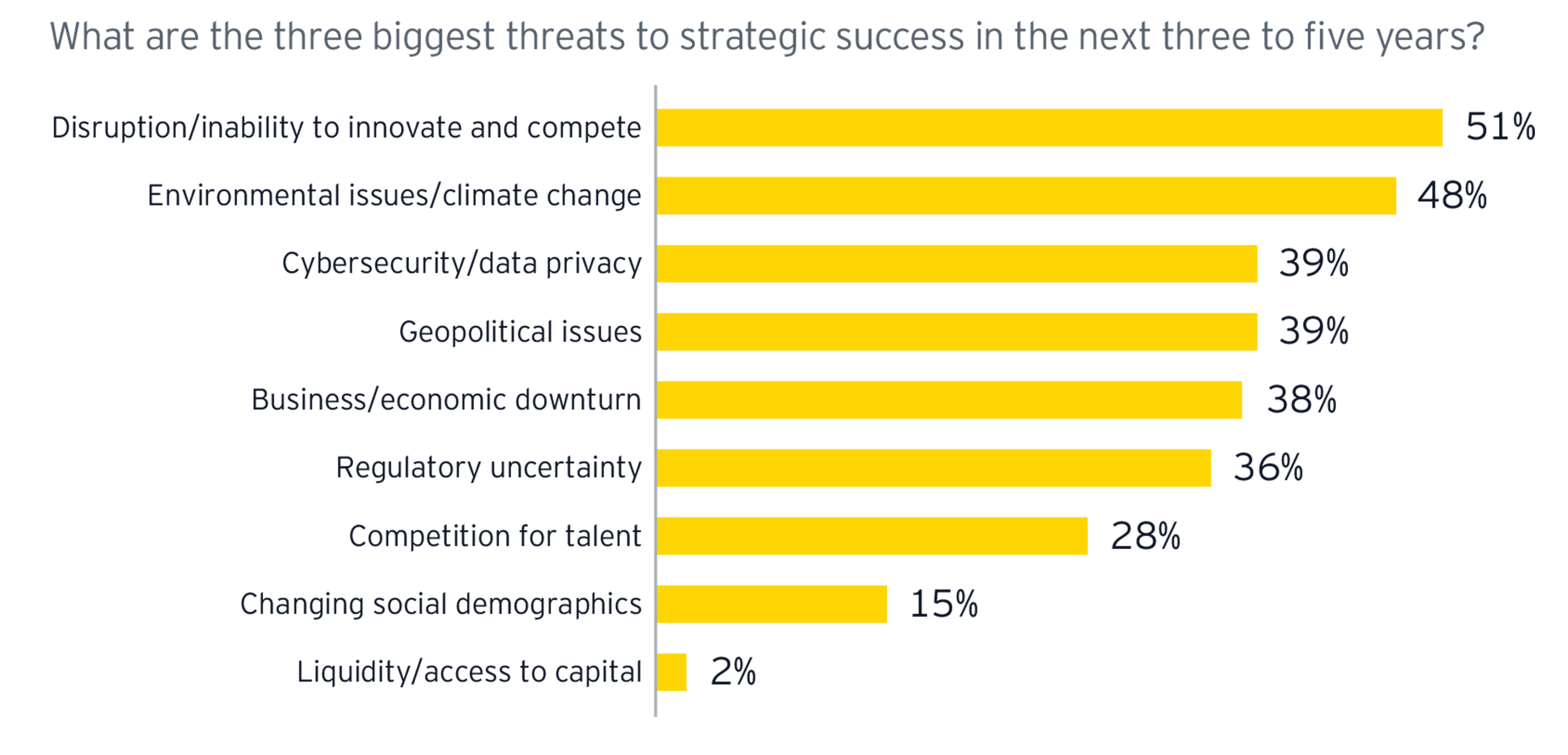 ey-threats-to-strategic-success-3