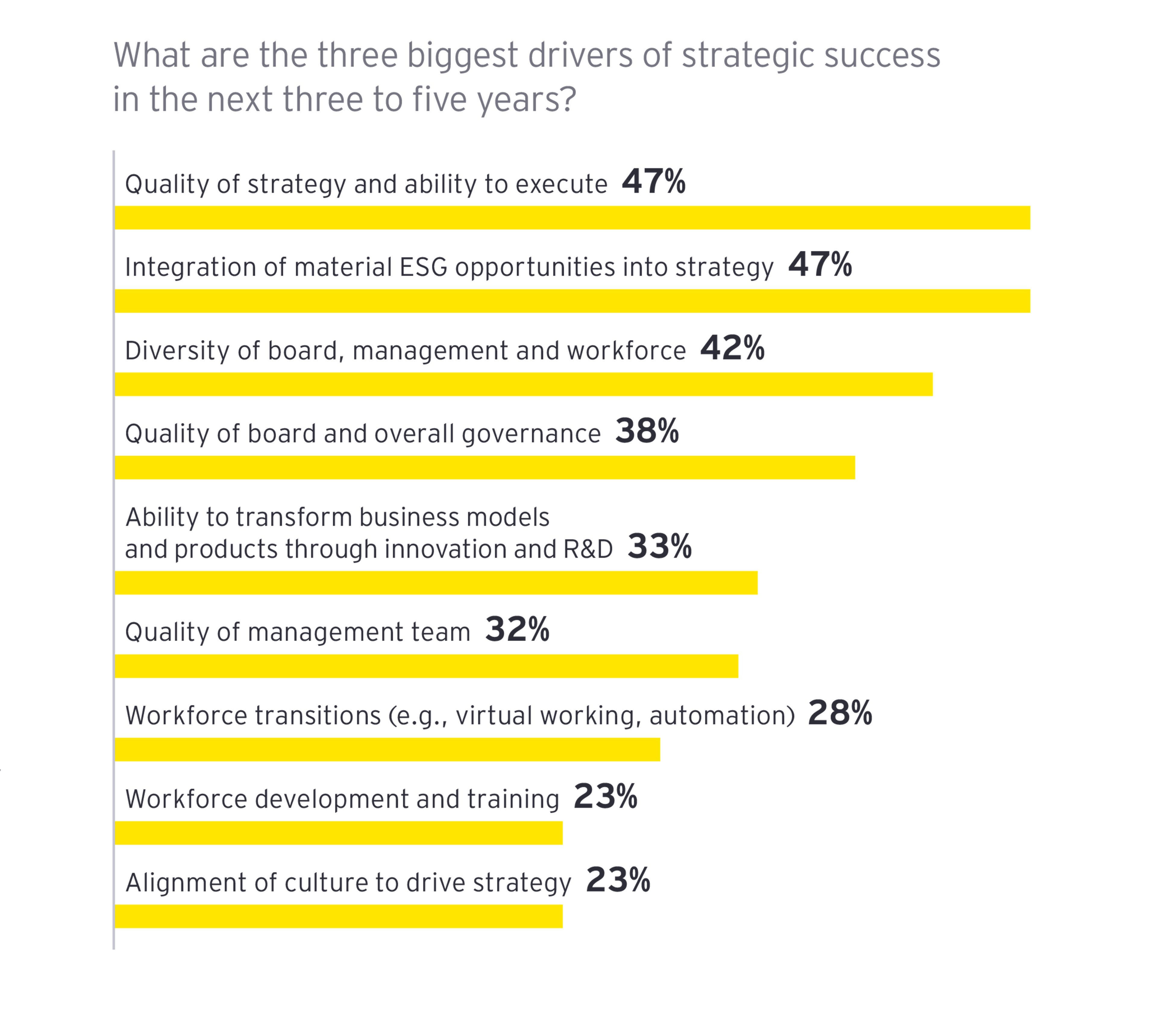 EY - Three biggest drivers of strategic success in the next three to five years