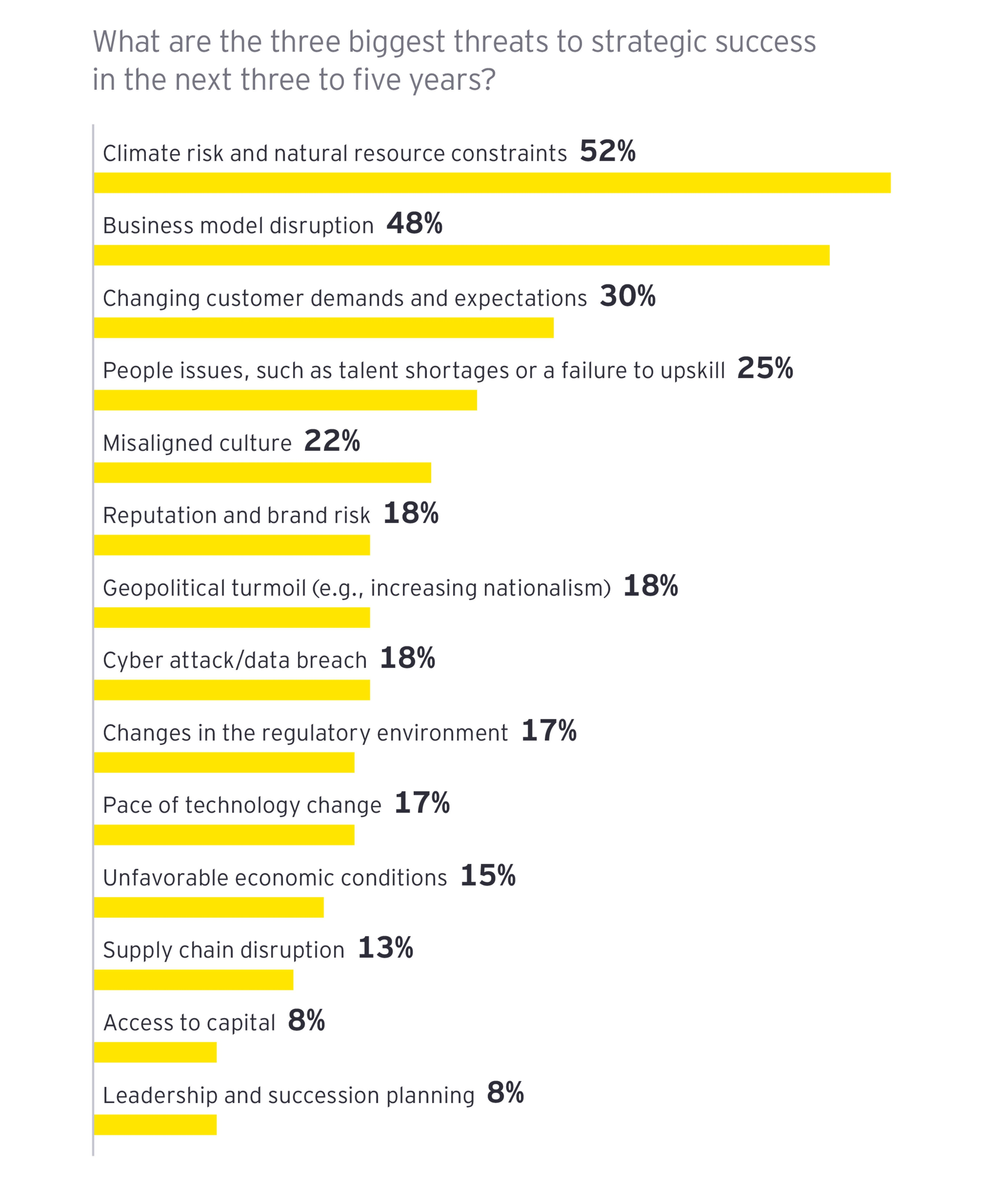 EY - Three biggest threats to strategic success in the next three to five years