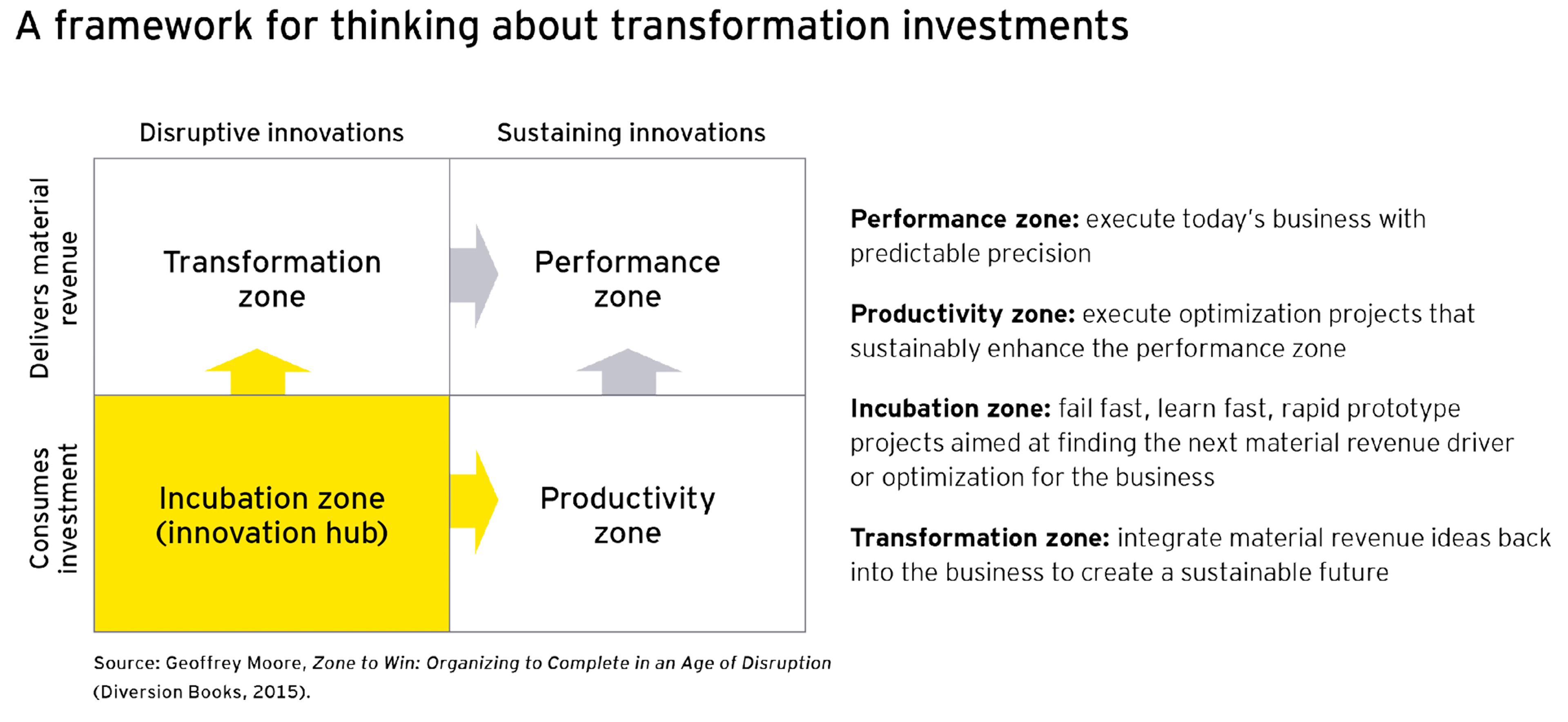 A framework for thinking about transformation investments