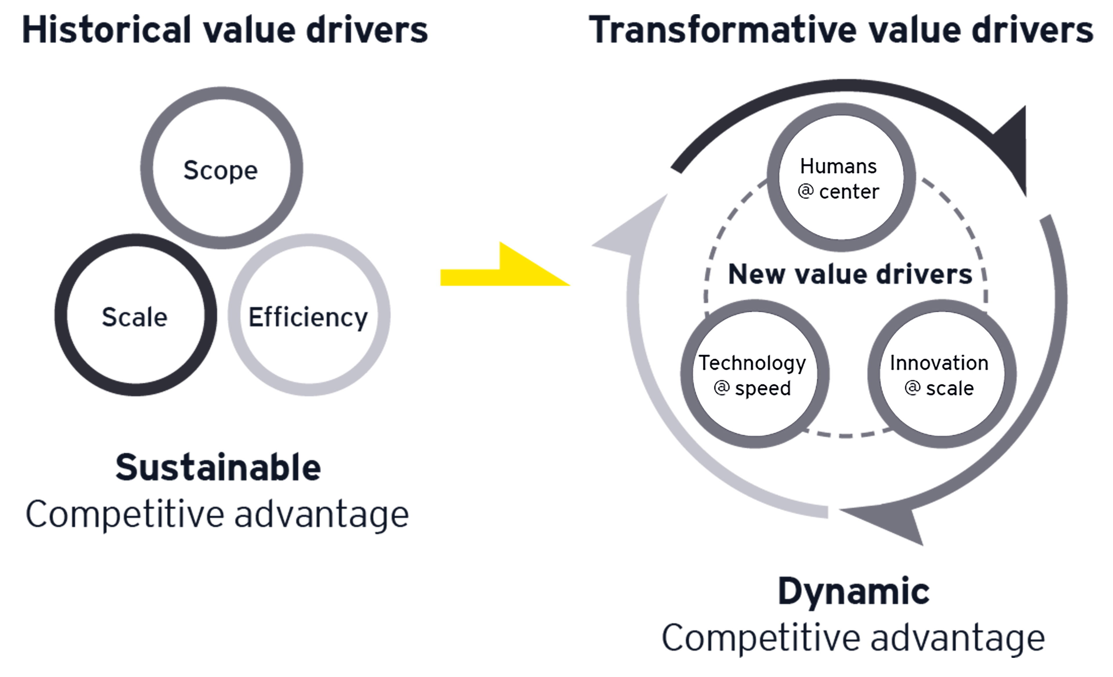 Historical value drivers / Transformative value drivers