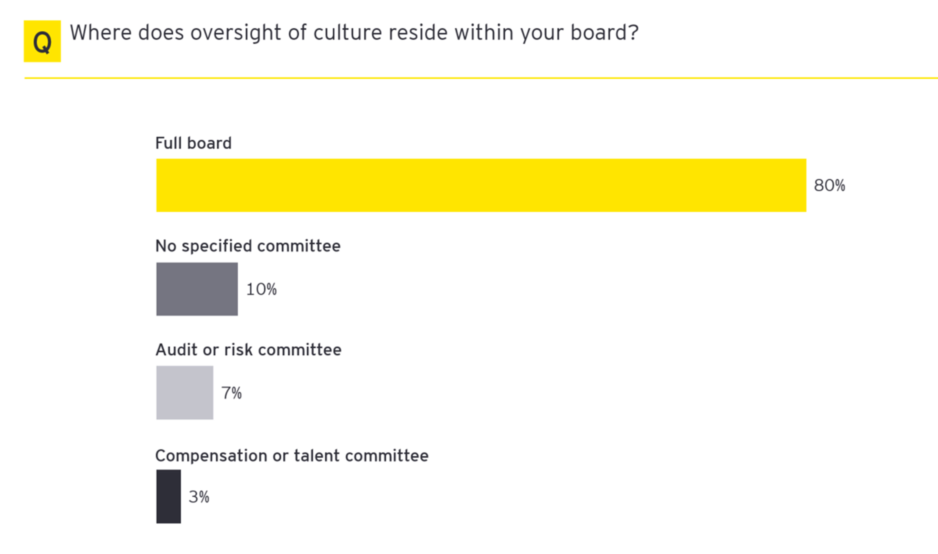 Where does oversight of culture reside within your board