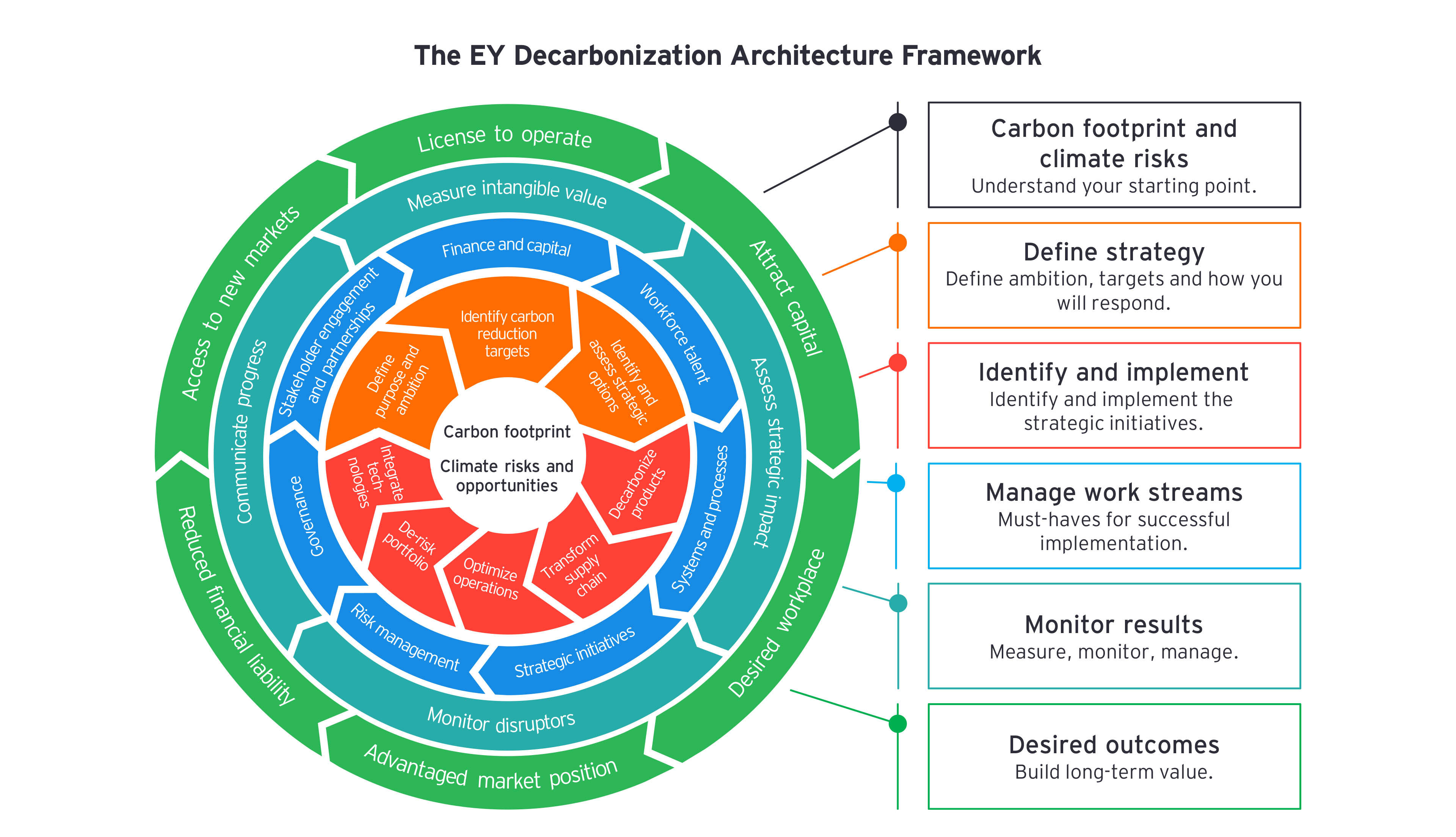 EY - Chart of the EY Decarbonization Architecture Framework