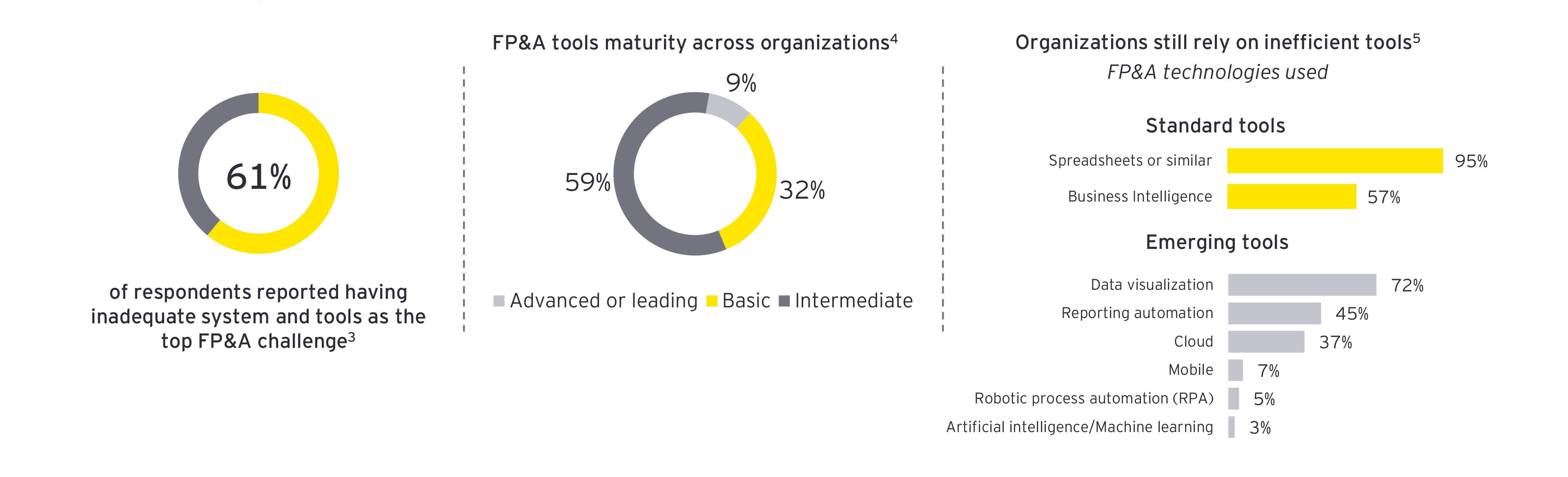 EY - FPA -tools-maturity-across-organizations