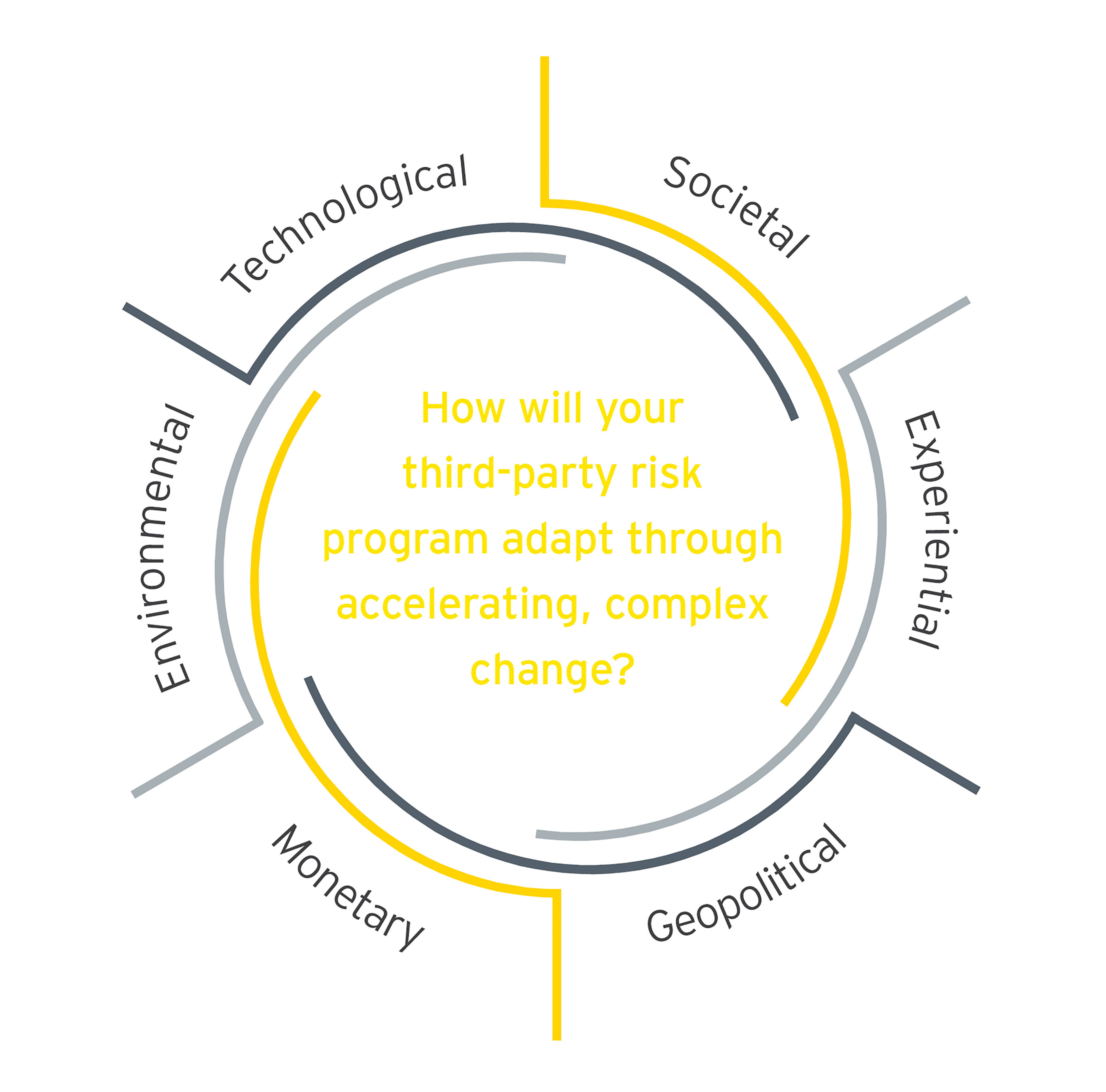 Graphic of how will your third party risk program adapt through accelerating complex change