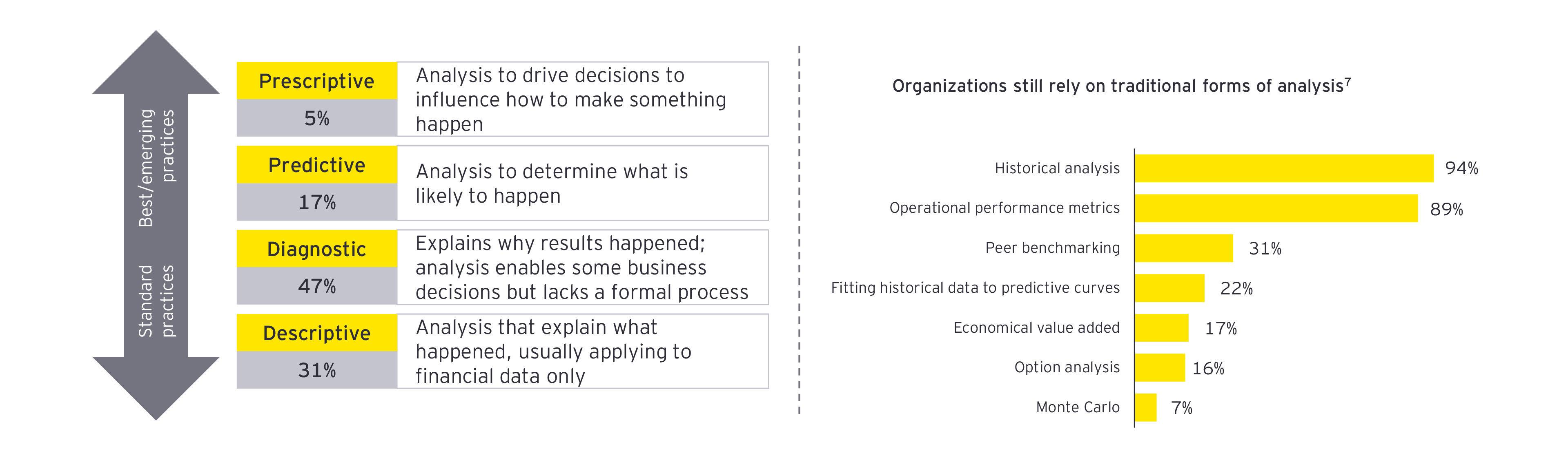 EY - Organizations-still-rely-on-traditional-forms-of-analysis