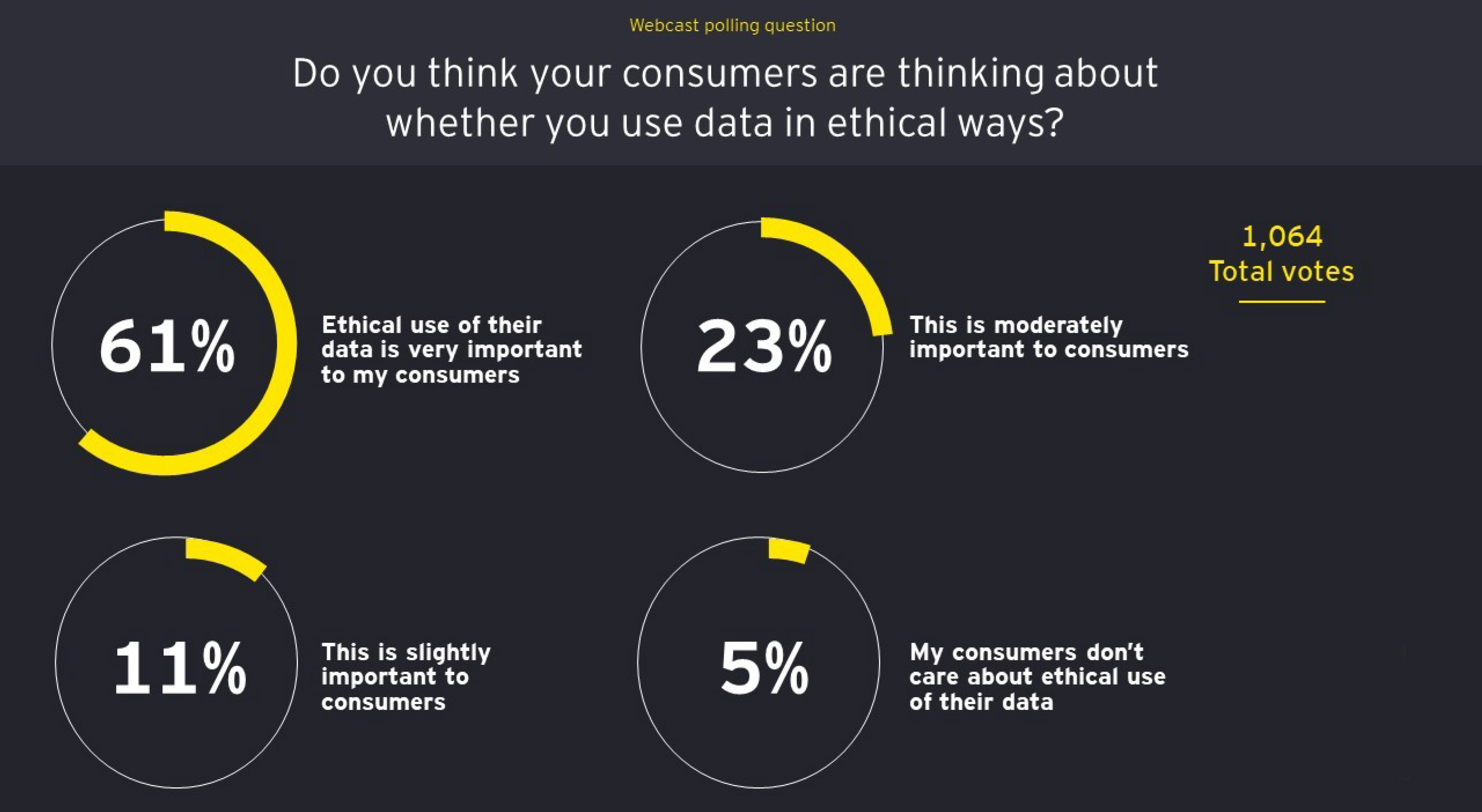 Consumer data privacy is about trust and transparency