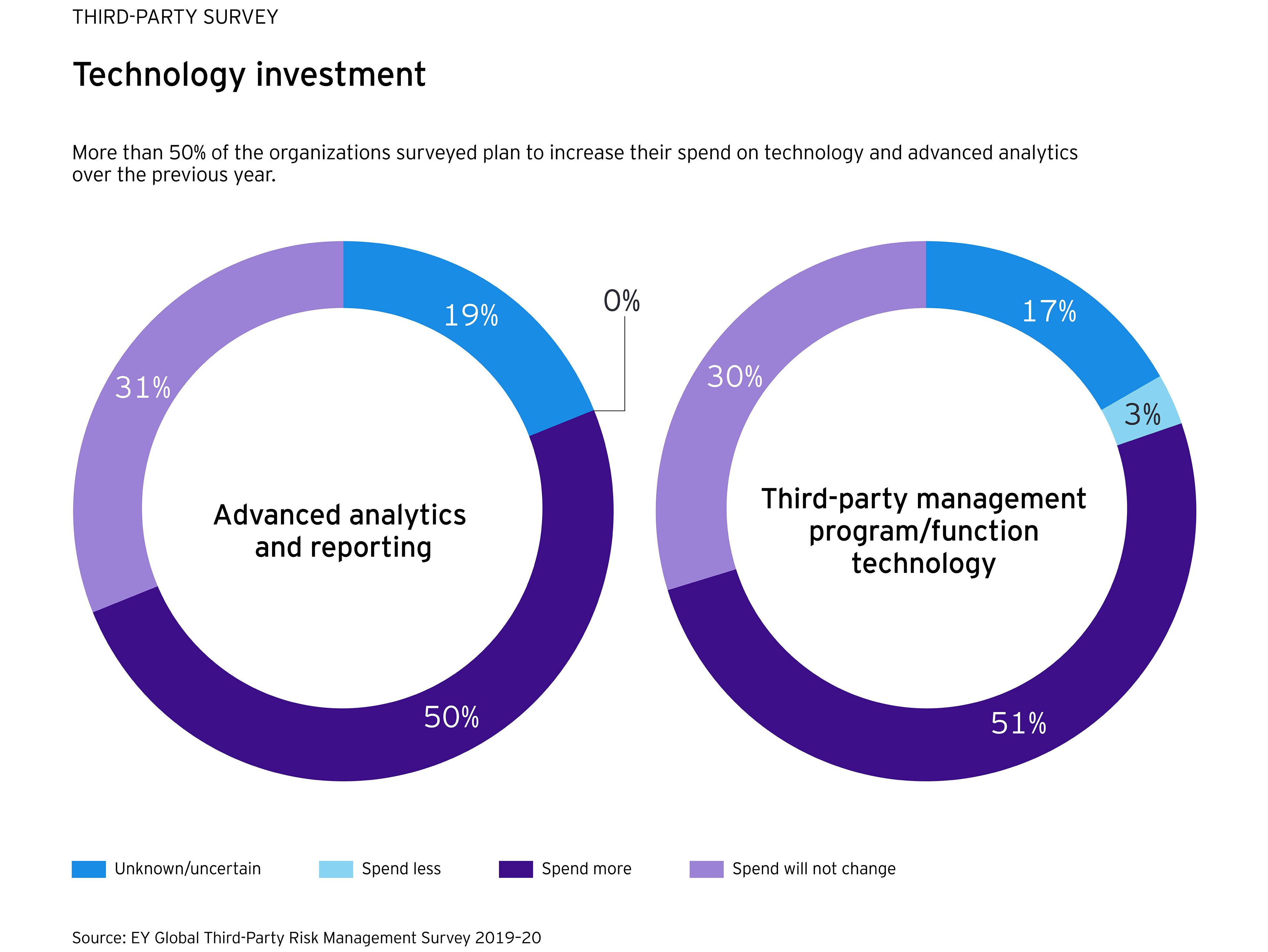 EY - Technology investment