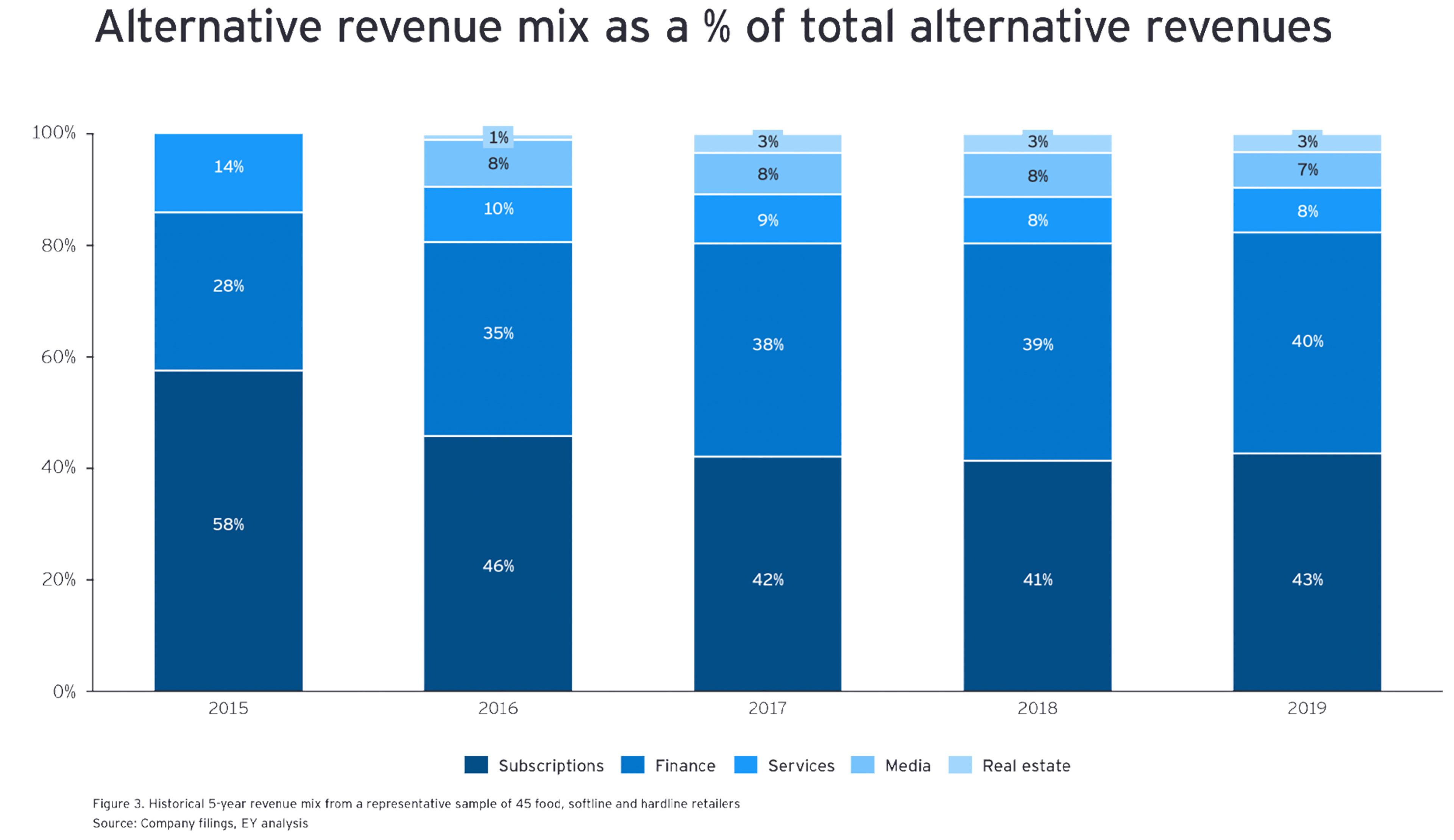 Alternative Revenue Mix