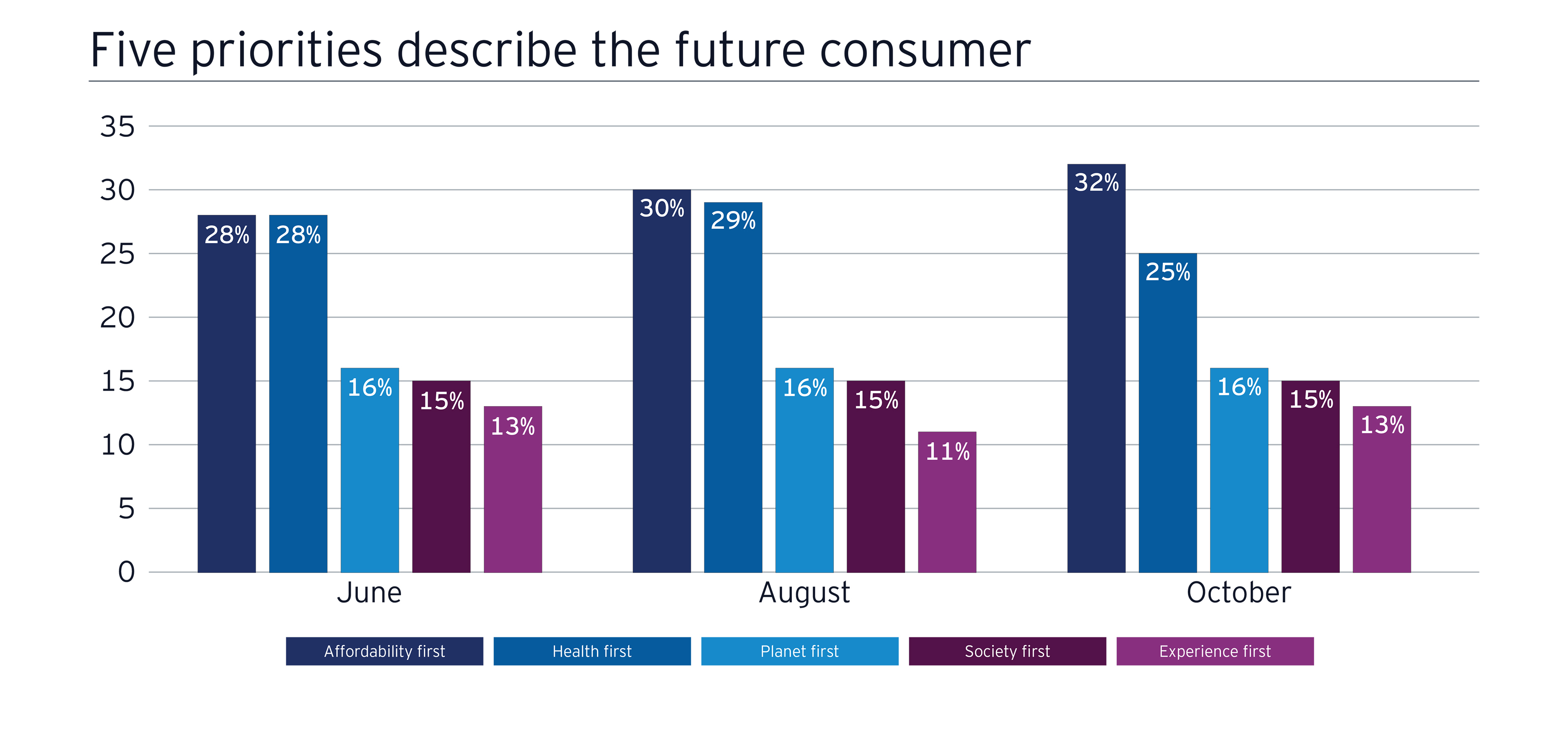 EY - Future consumer