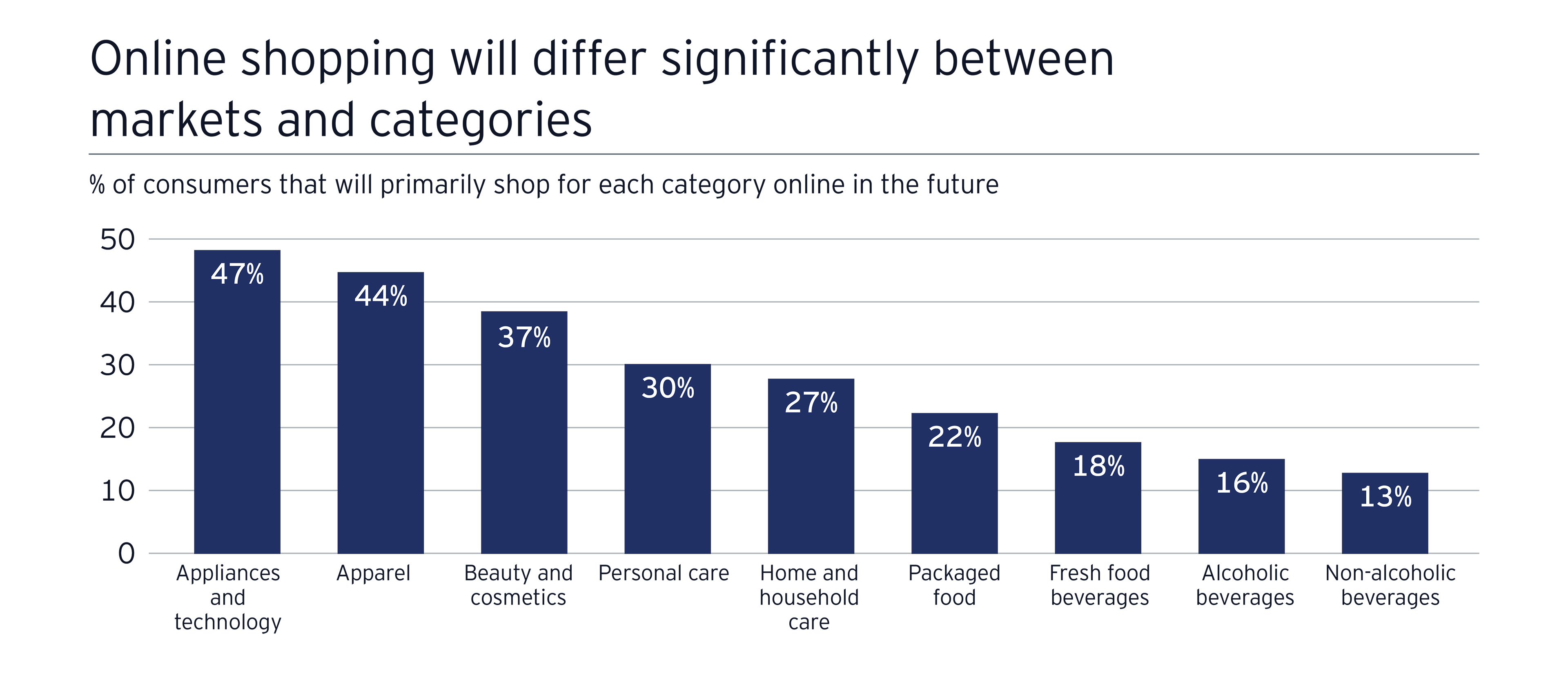 EY - Online shopping will differ