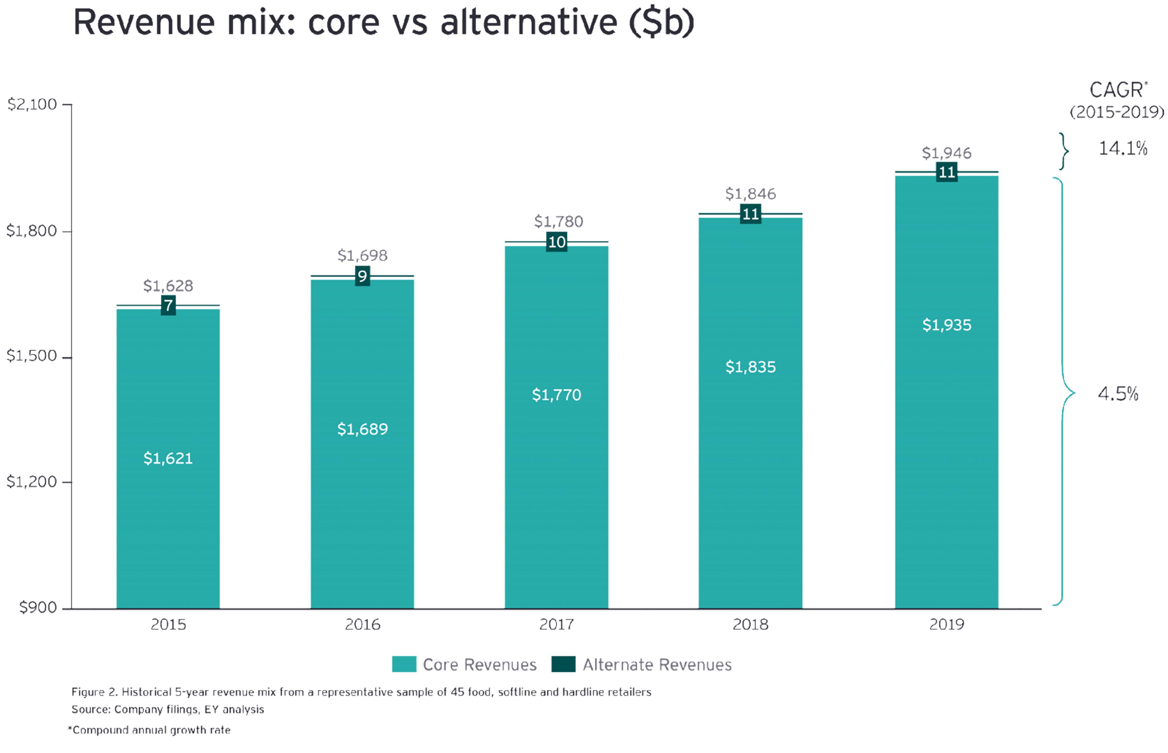 revenue mix core vs alt