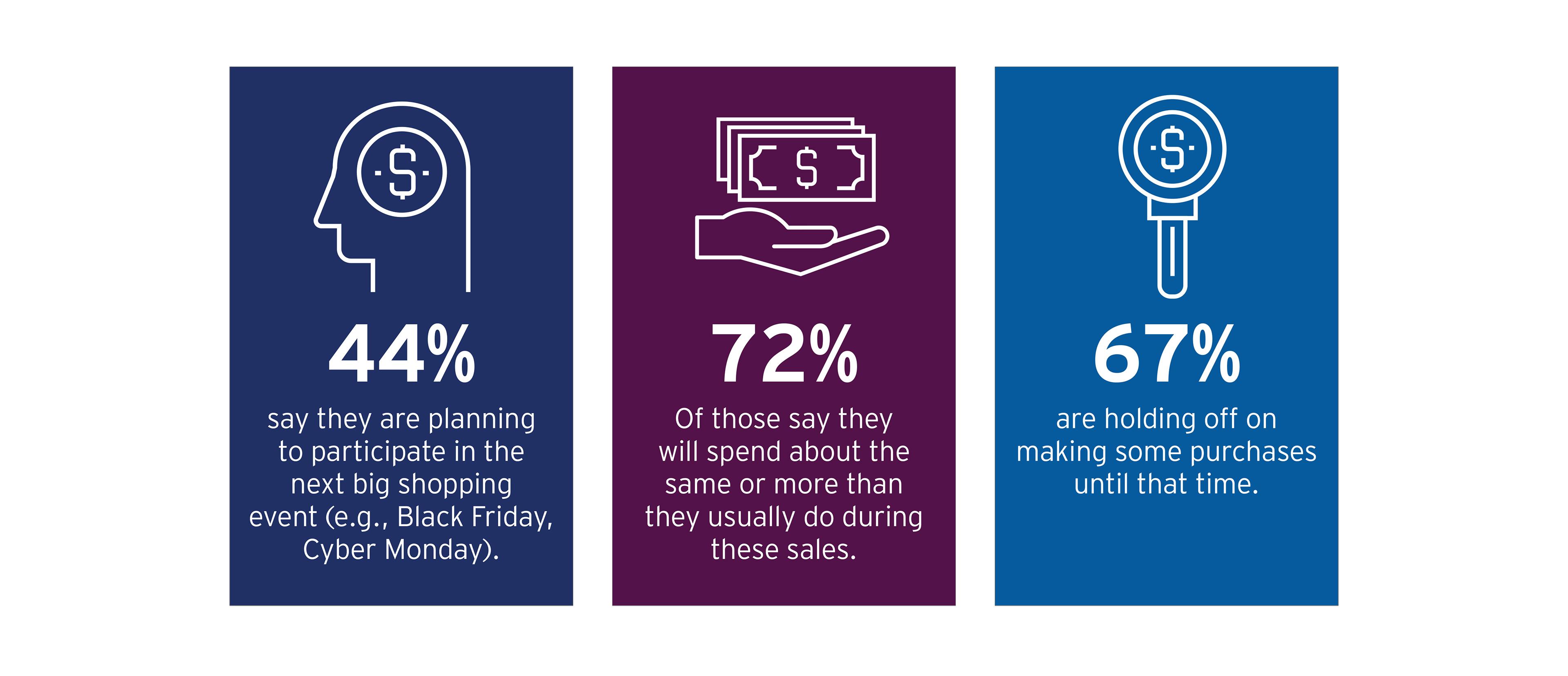 EY - Shopping statistics