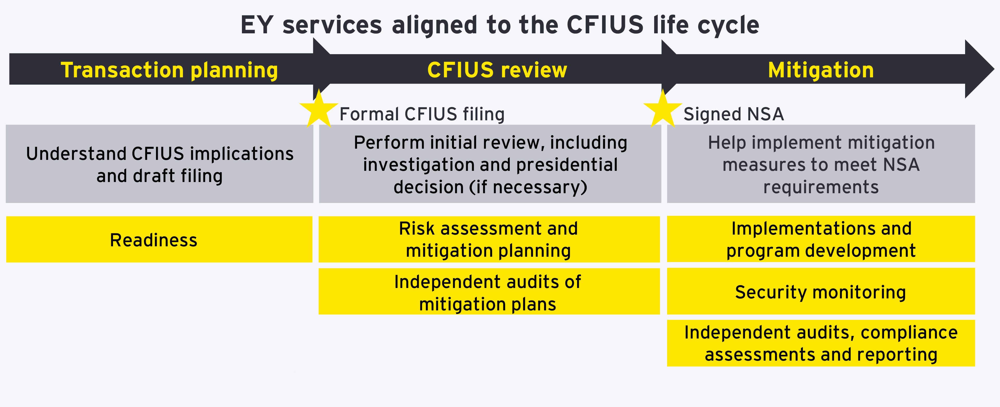 EY services aligned to the CIFUS life cycle