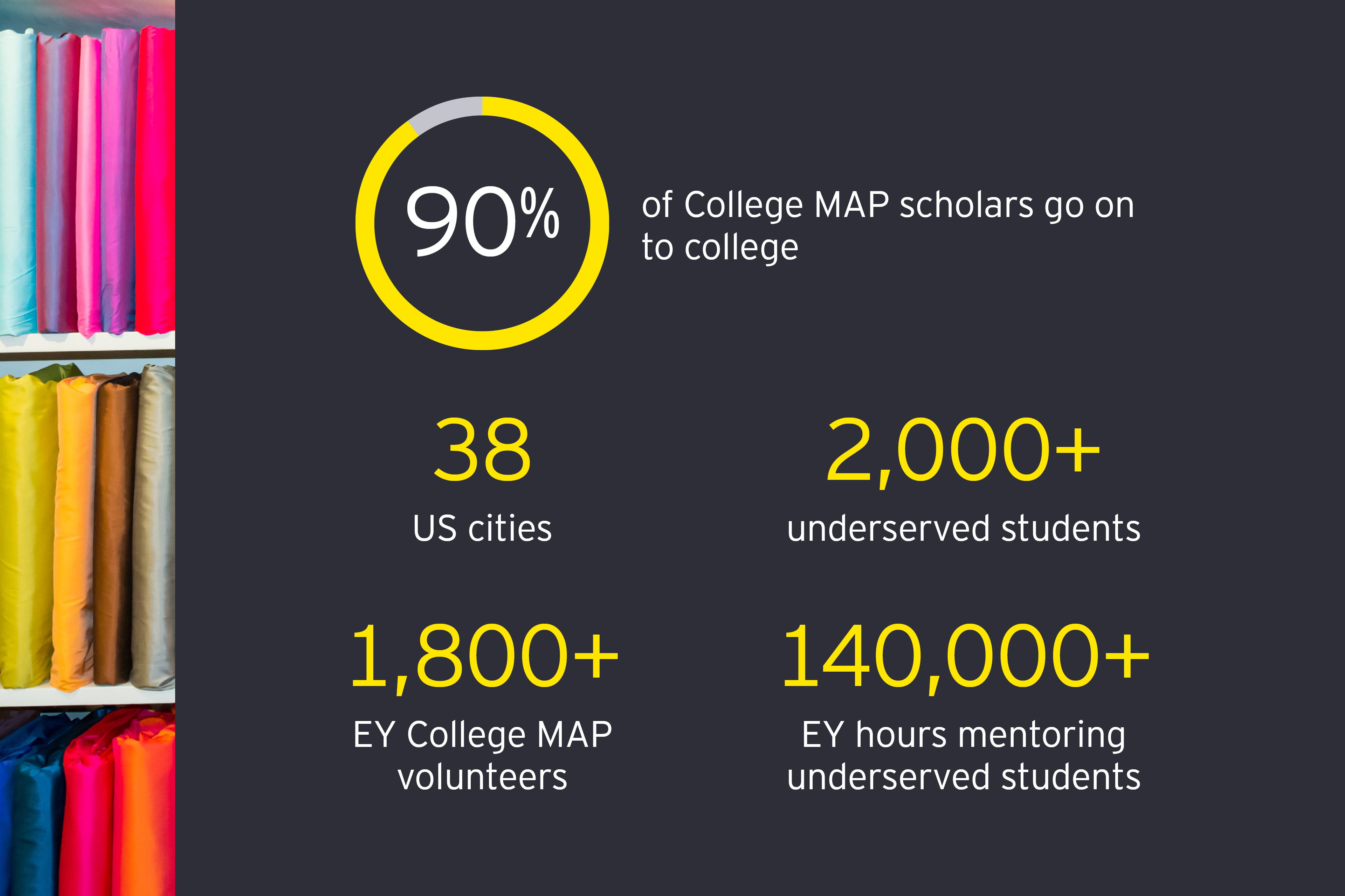 ey-90-of-college-map-scholars-go-on-to-college