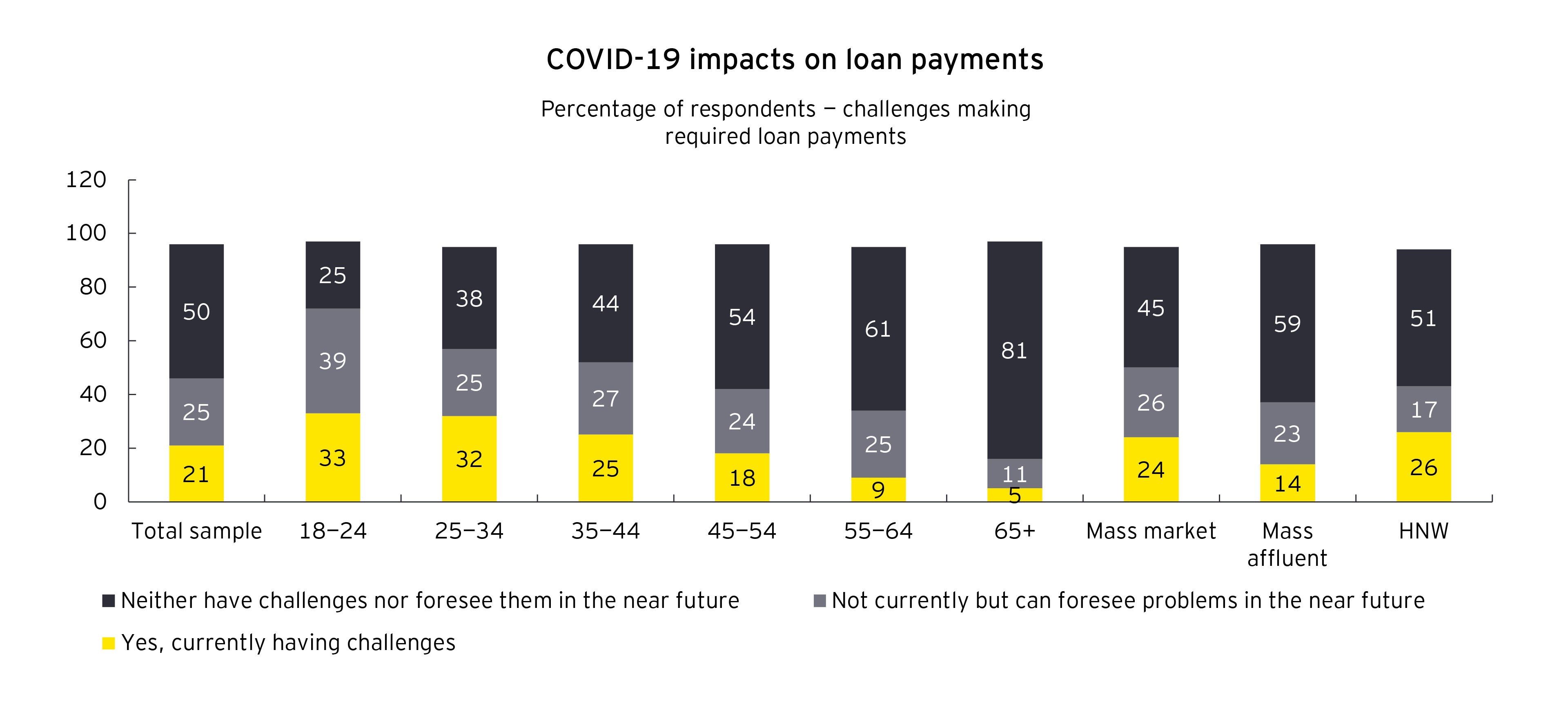 Bar chart of COVID-19 impacts on loan payments