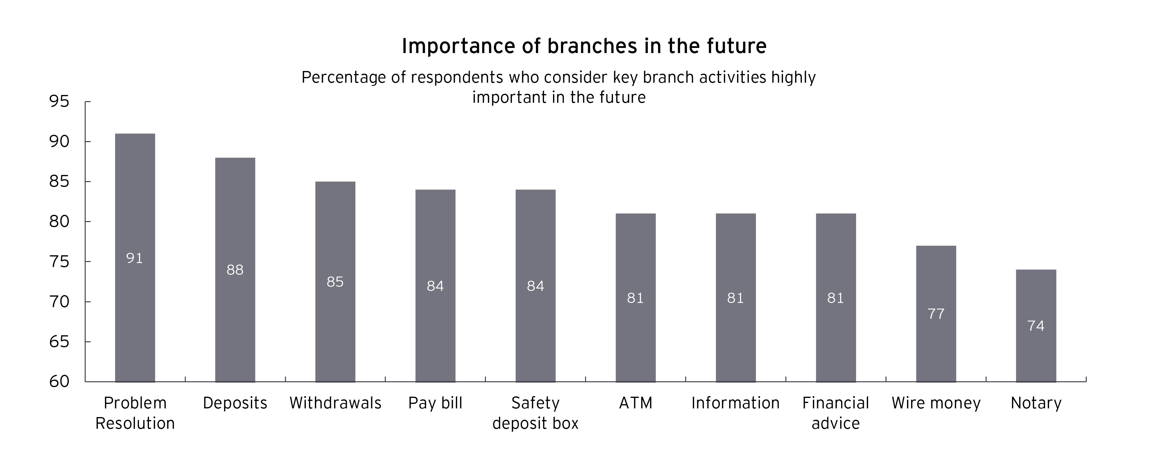 Bar chart of importance of branches in the future