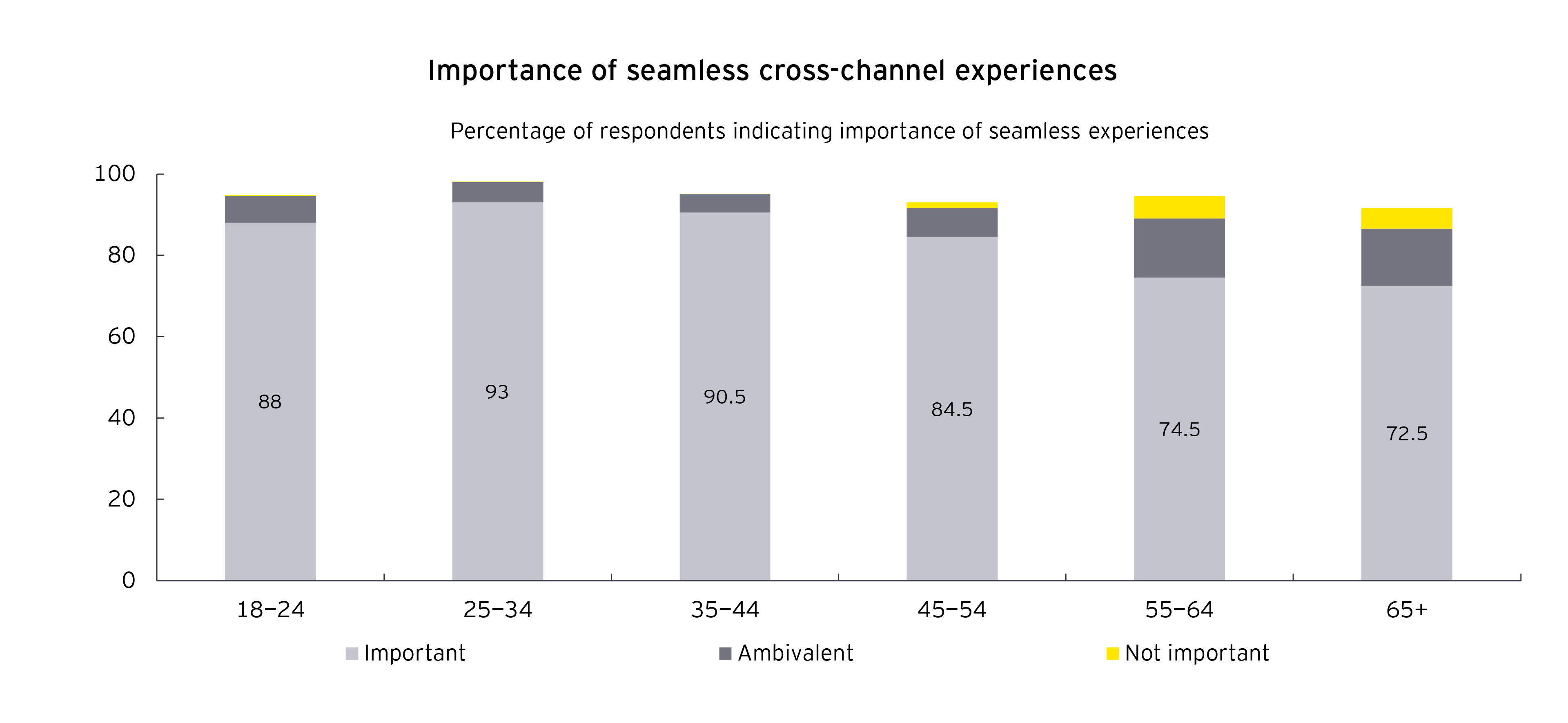 Bar chart of importance of seamless cross-channel experiences
