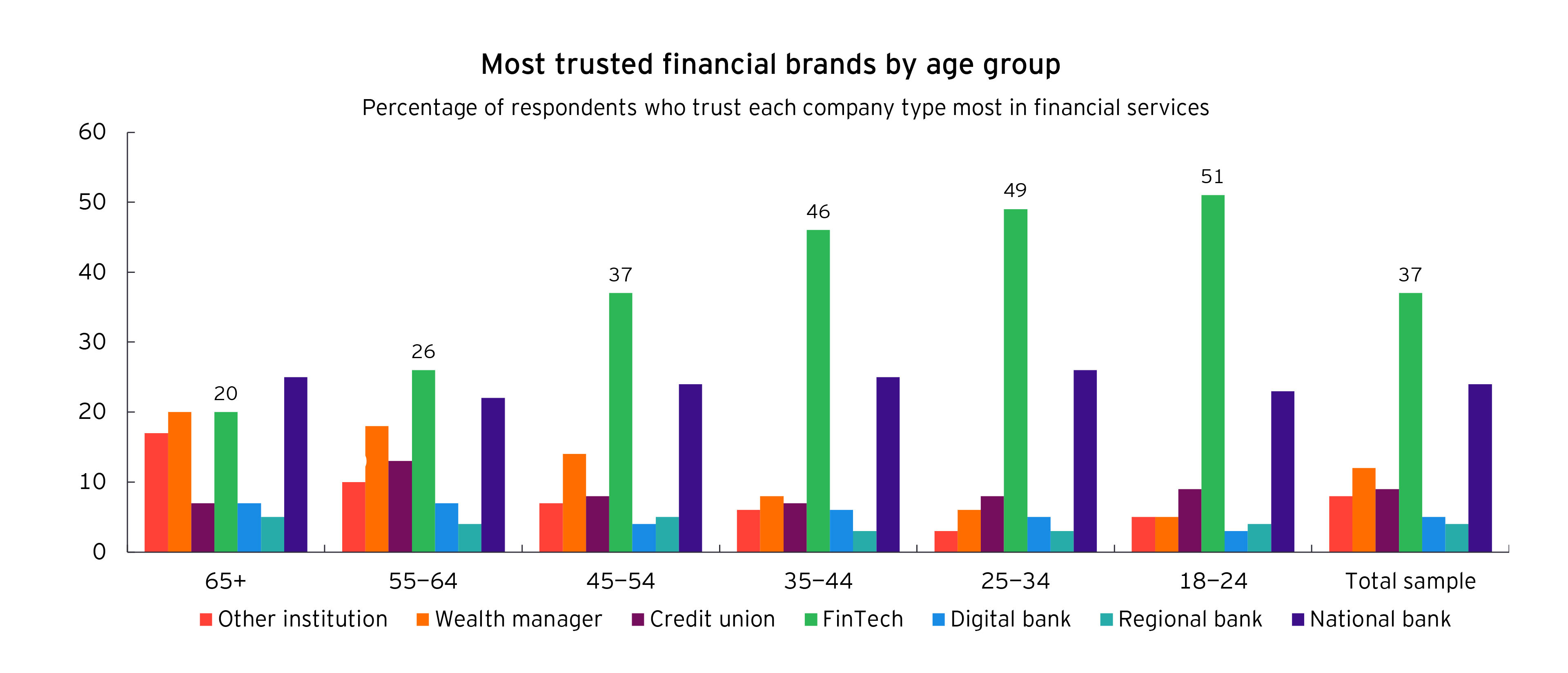 Bar chart of most trusted financial brands by age group